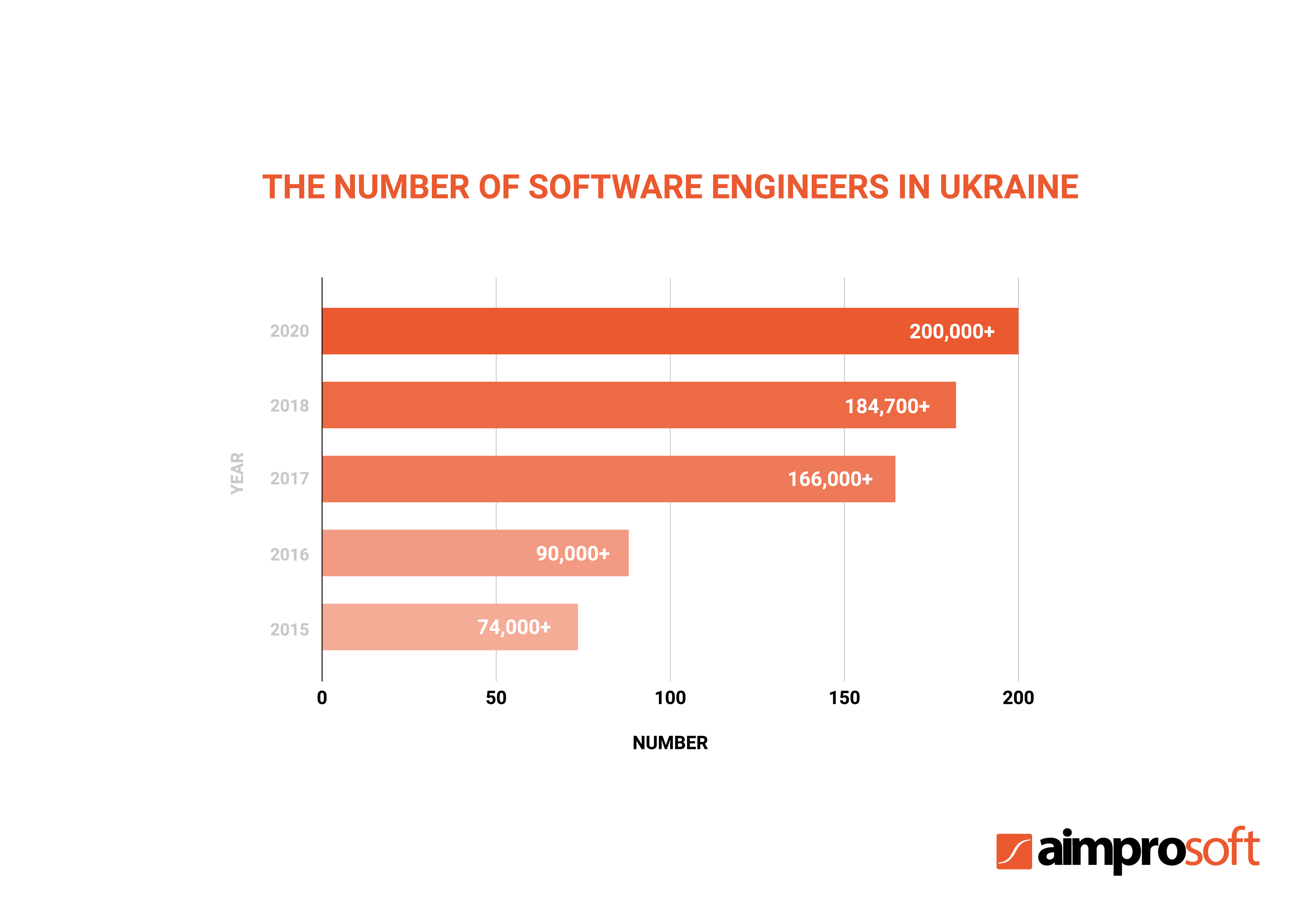 The number of software engineers in Ukraine