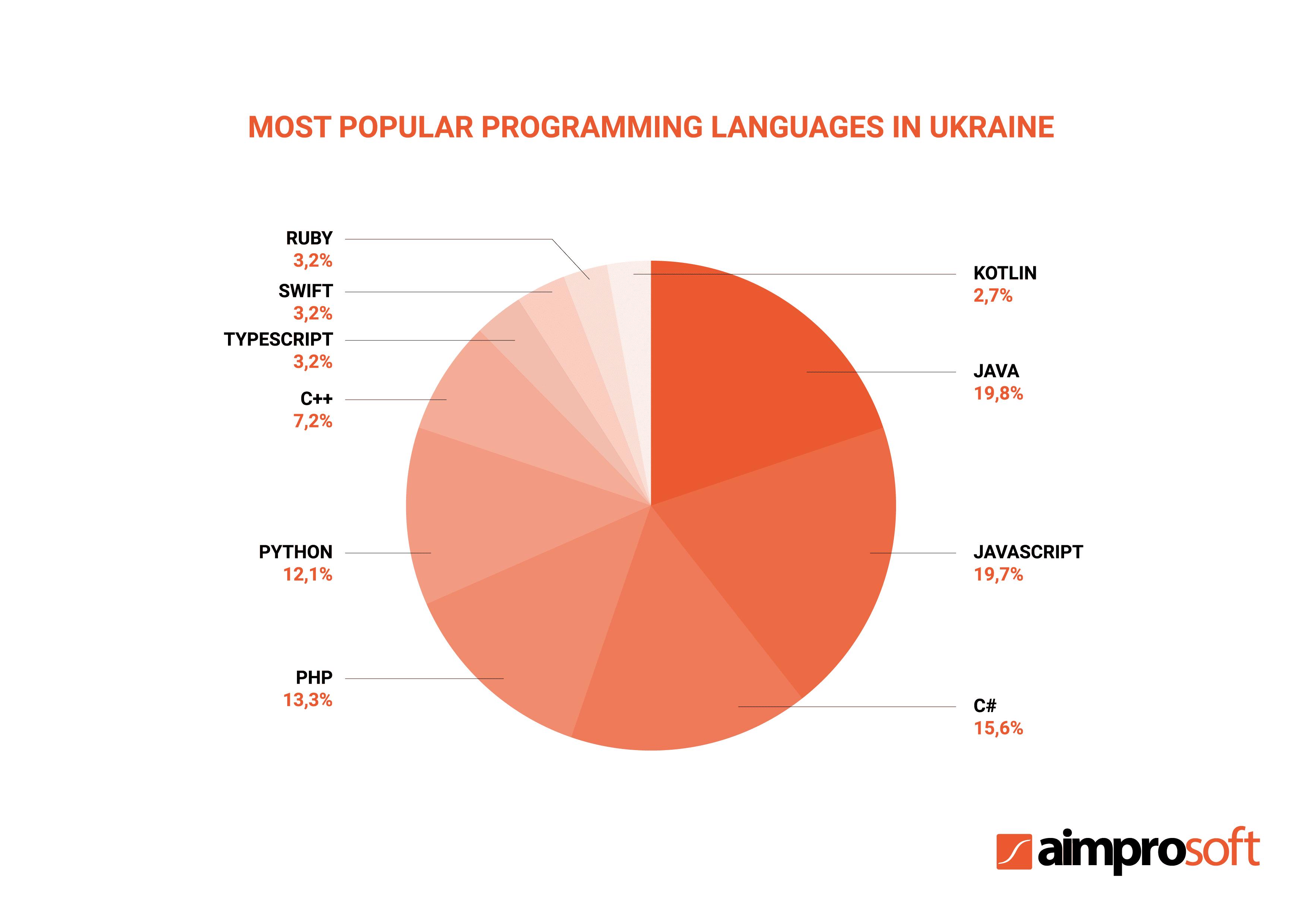Most popular programming languages in Ukraine