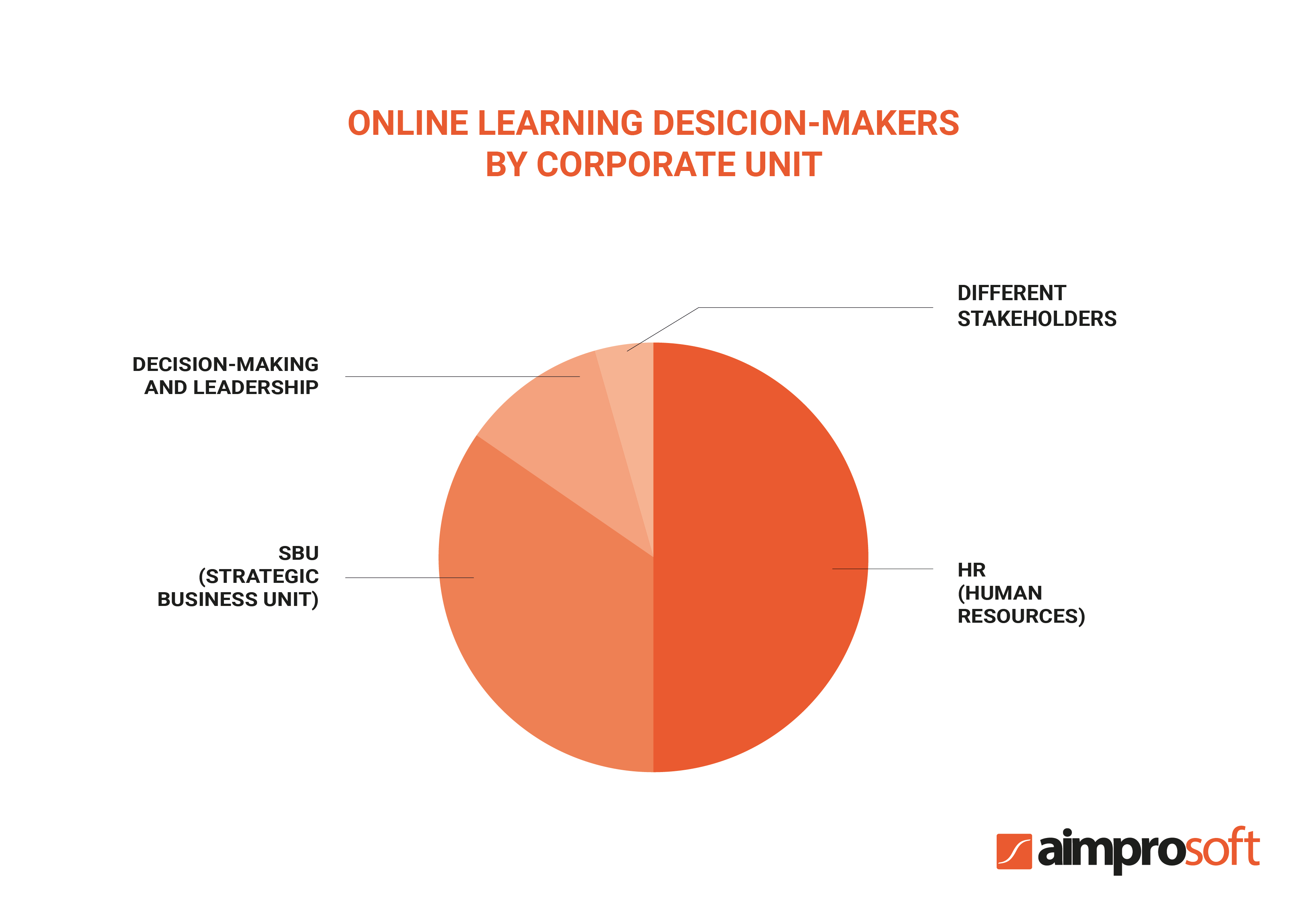 Online learning decision-makers by corporate unit