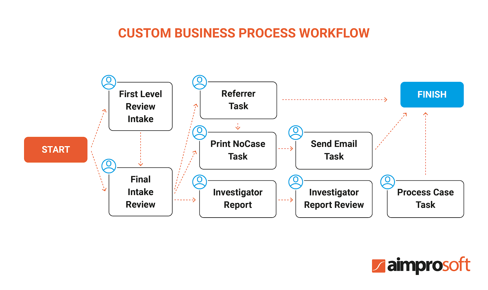 Alfresco custom business process workflow in a legal document system