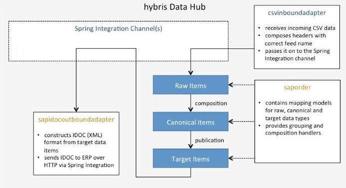 SAP Hybris Data Hub architecture