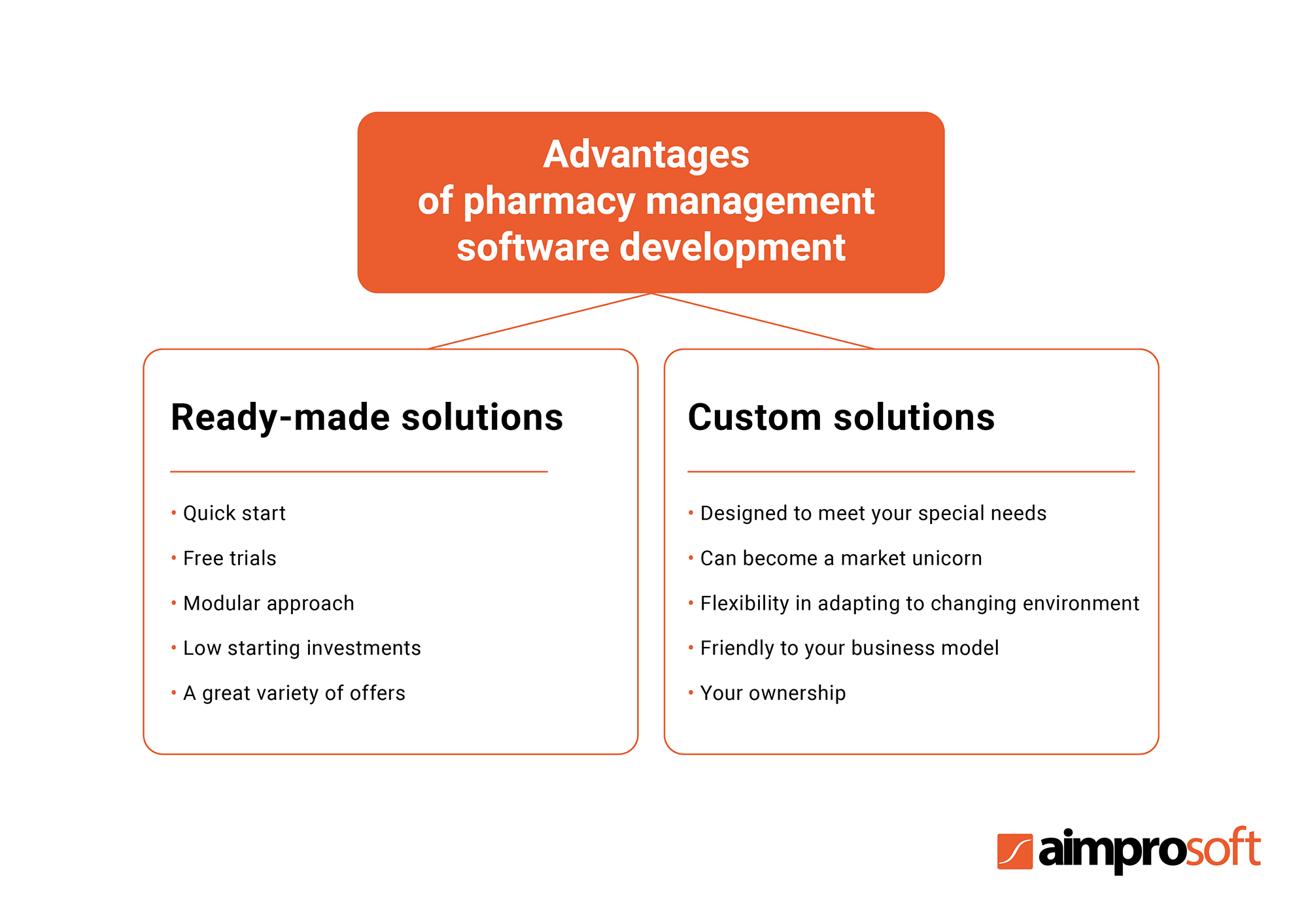 Advantages of pharmacy management software development