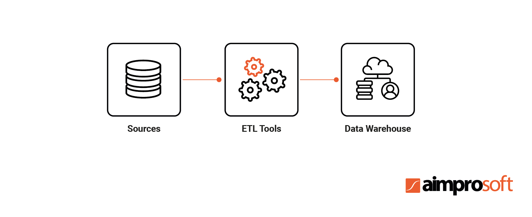 Role of ETL tools in ETL process