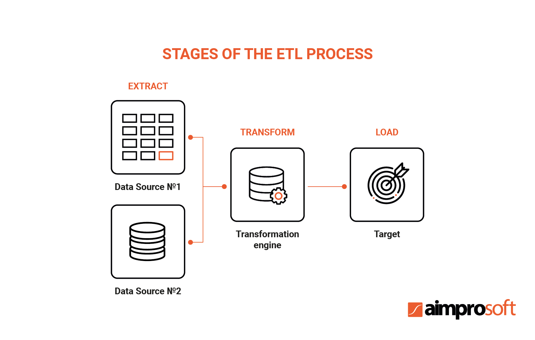 Stages of the ETL process