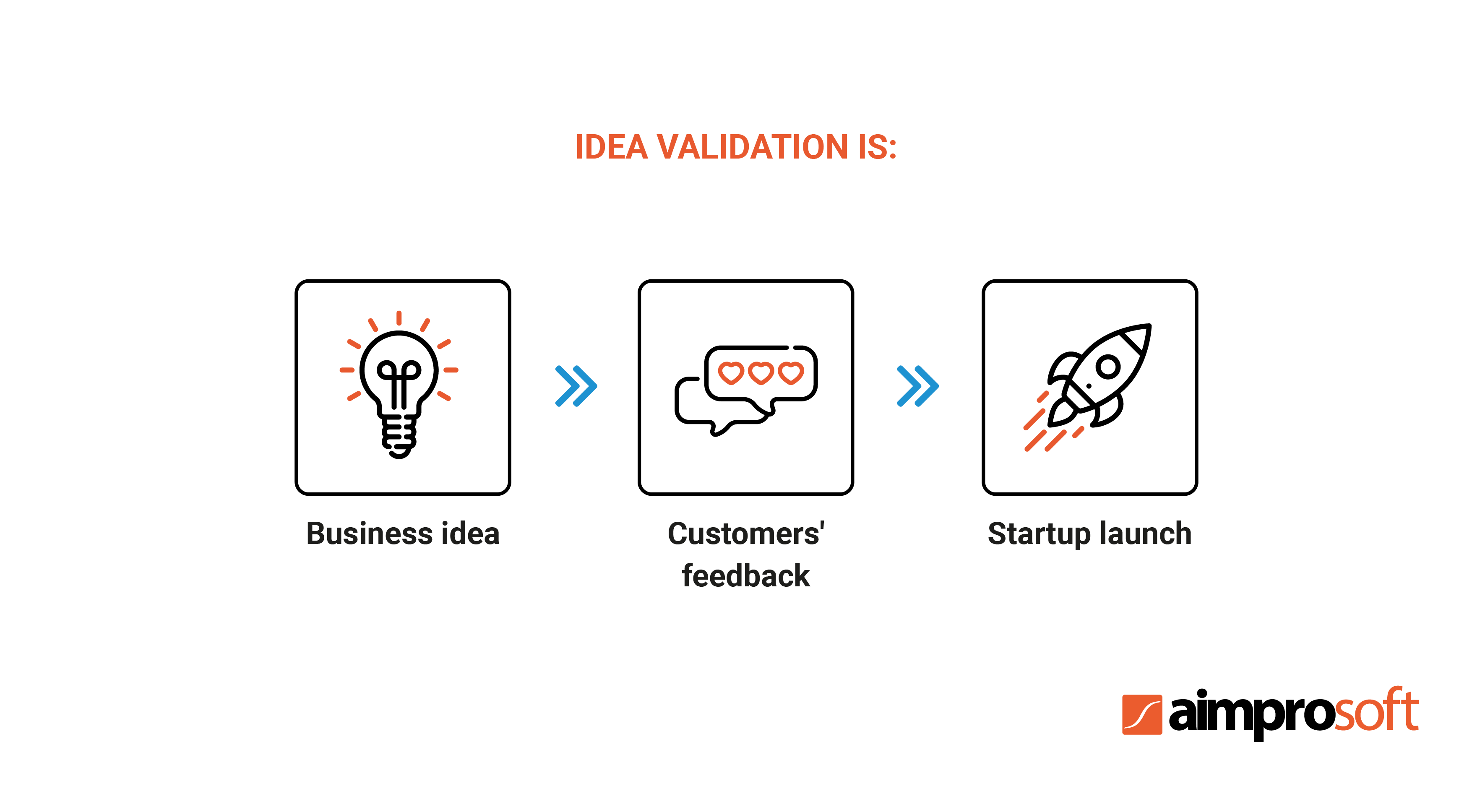 SaaS app business idea validation in three pictures