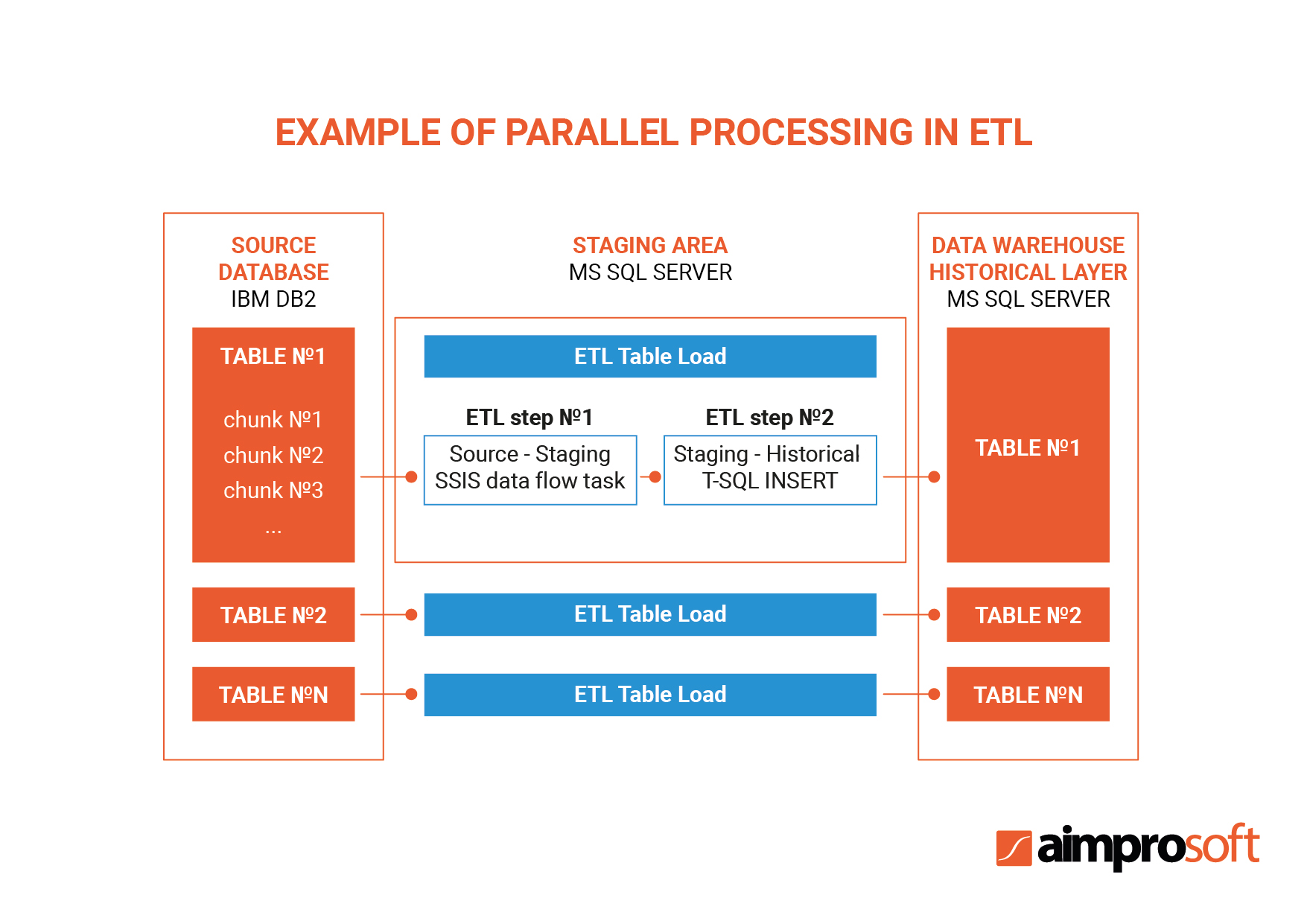 Example of parallel processing in ETL