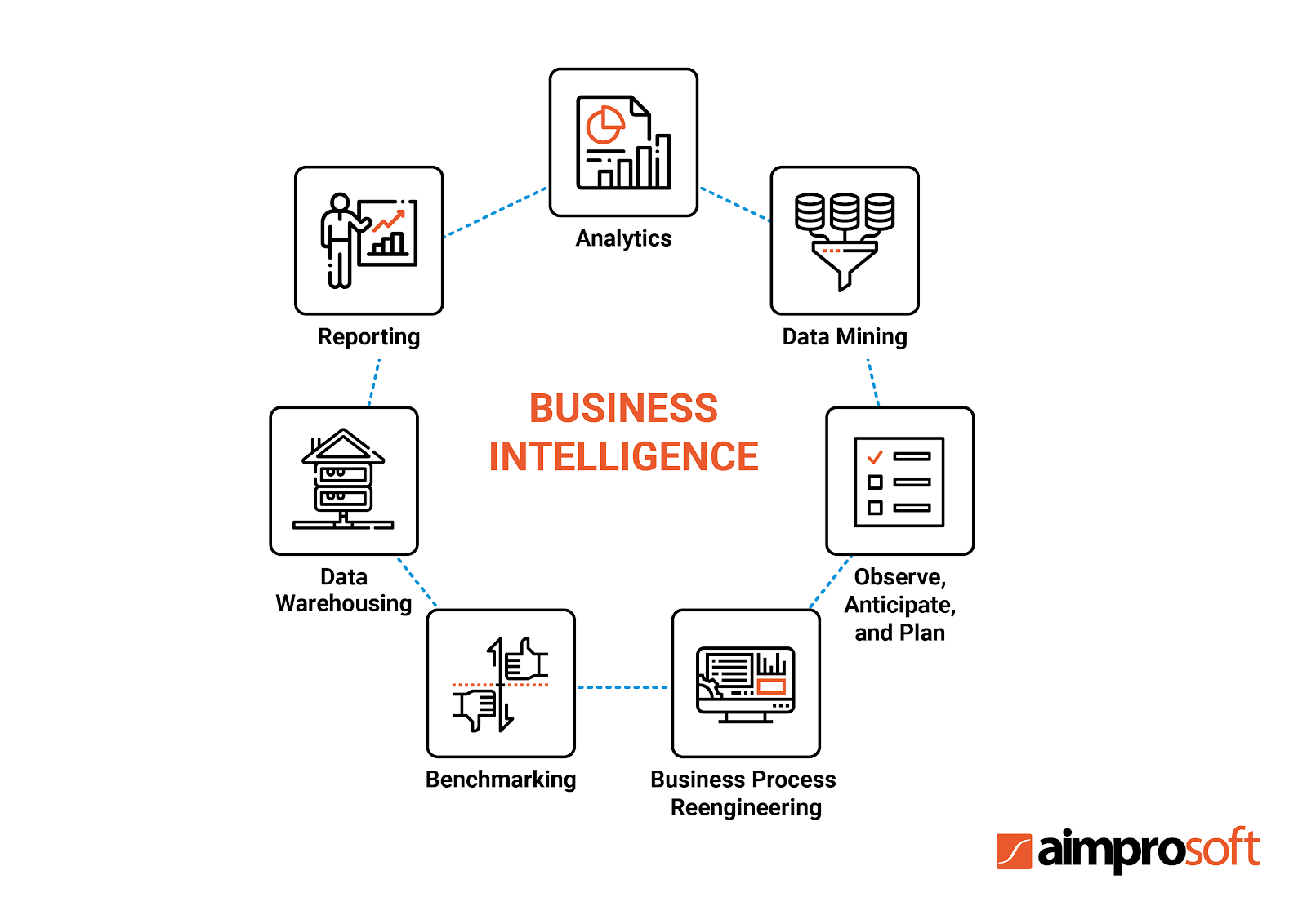Business Intelligence approaches and functions