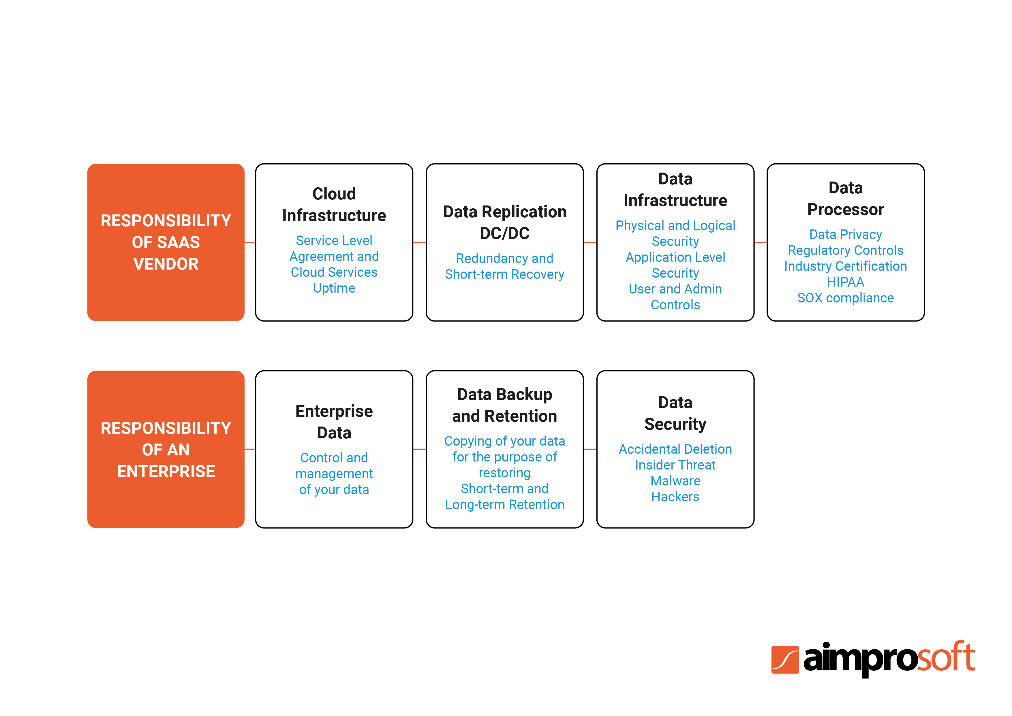 Shared responsibility model of the SaaS platform