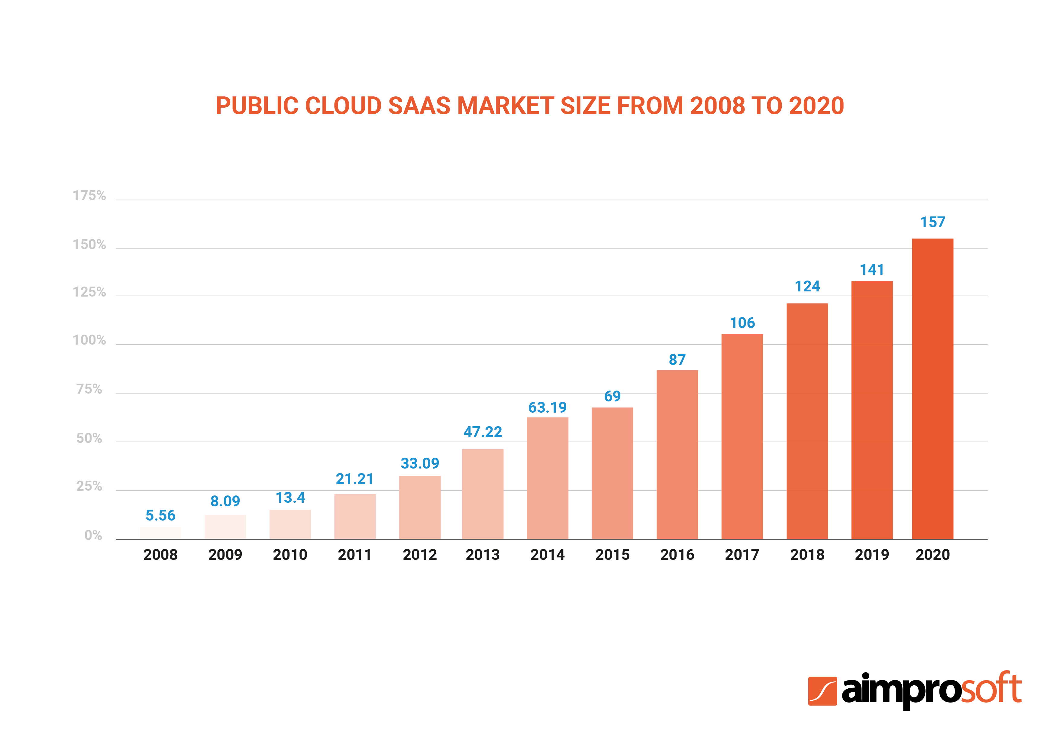 Total size of the Software as a Service cloud market (2008-2020)