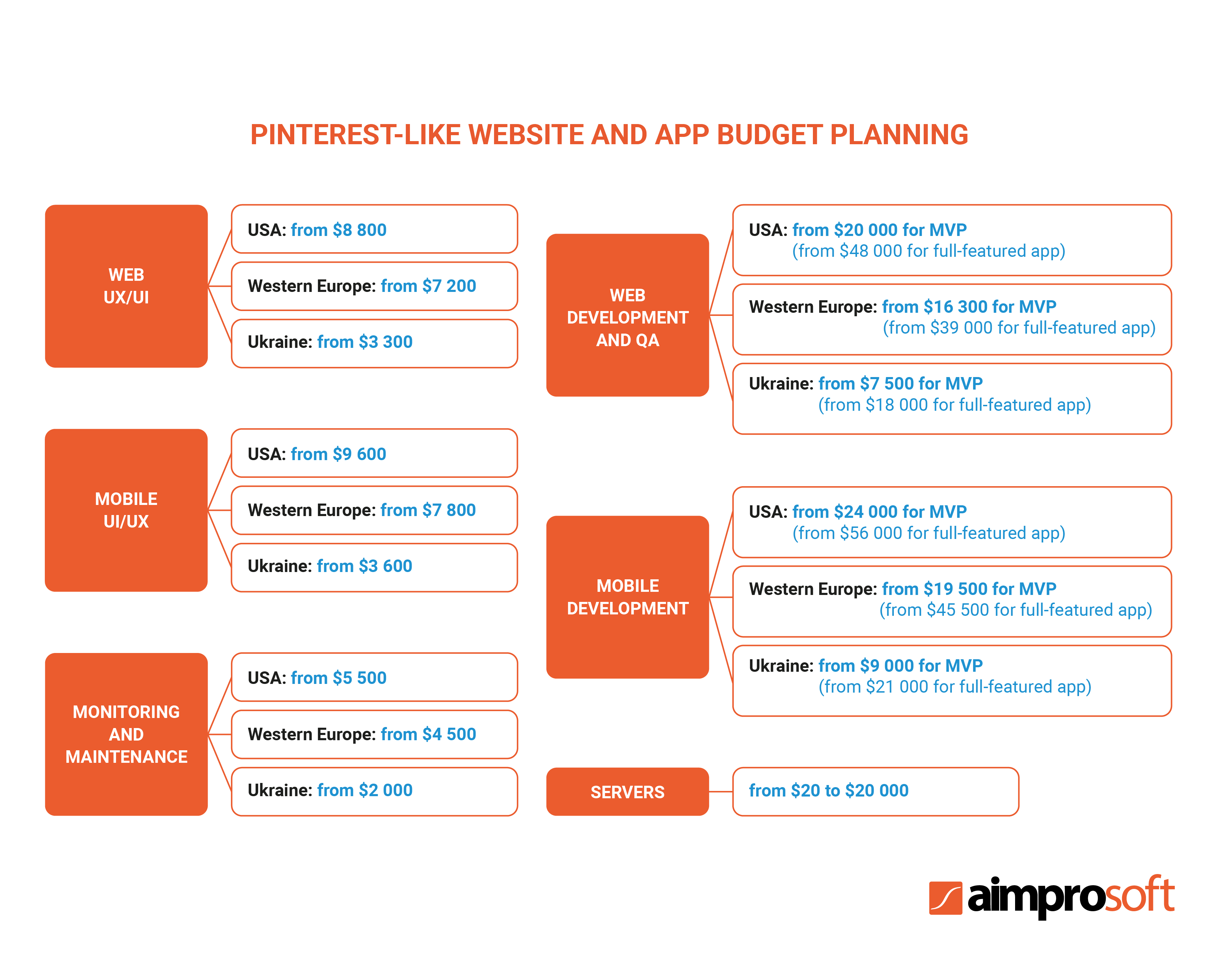 Pinterest-like website and app budget planning