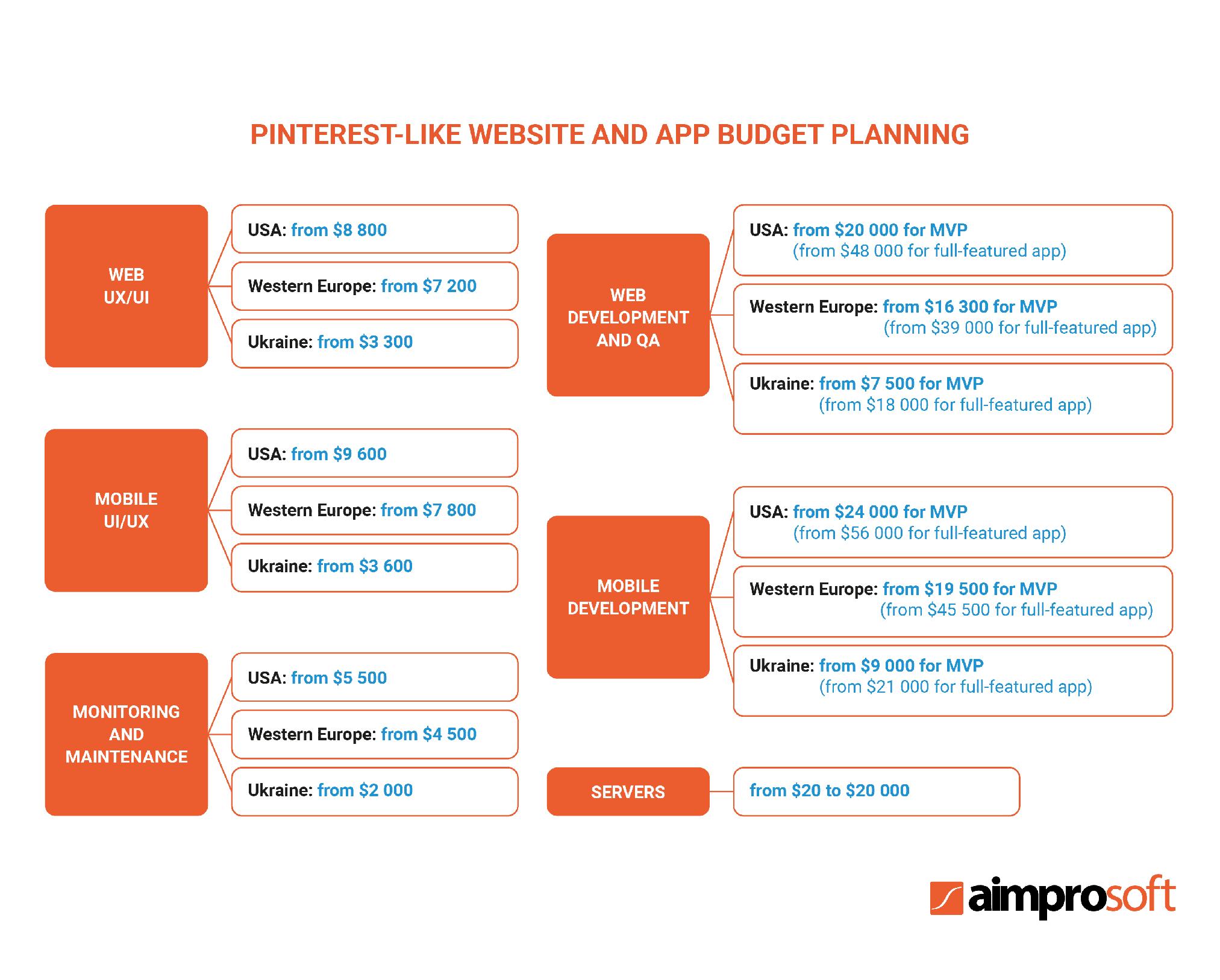Pinterest-like website and app budget planning