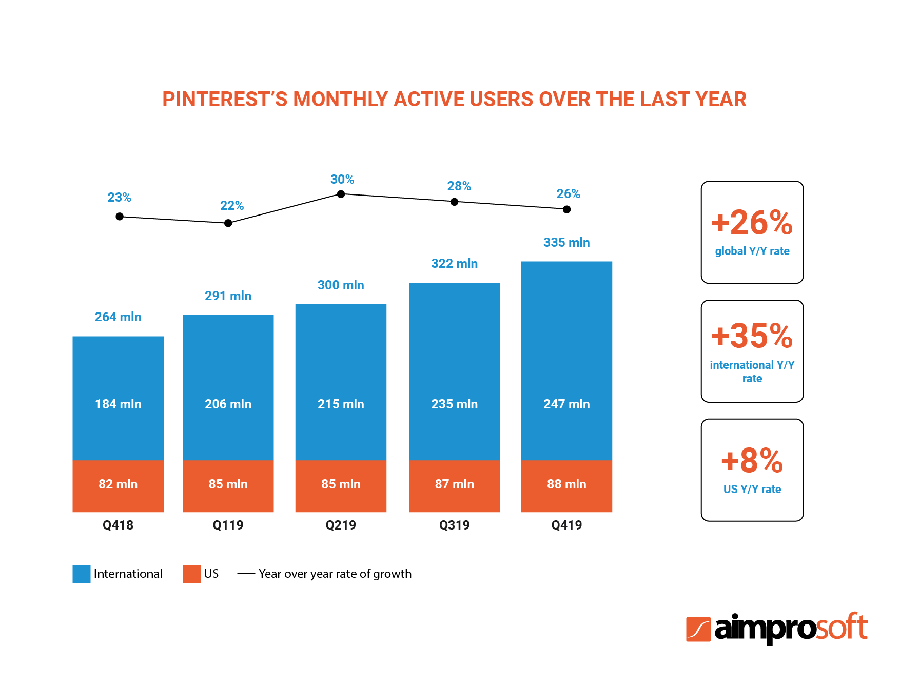 PInterest's monthly active users