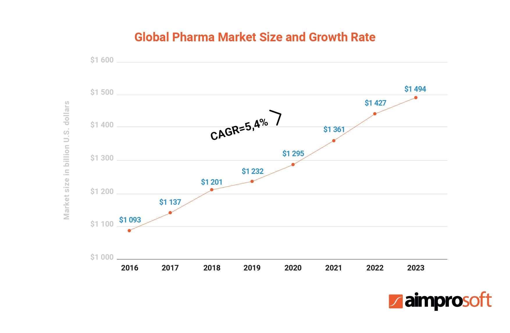 The growth of the pharmaceutical market