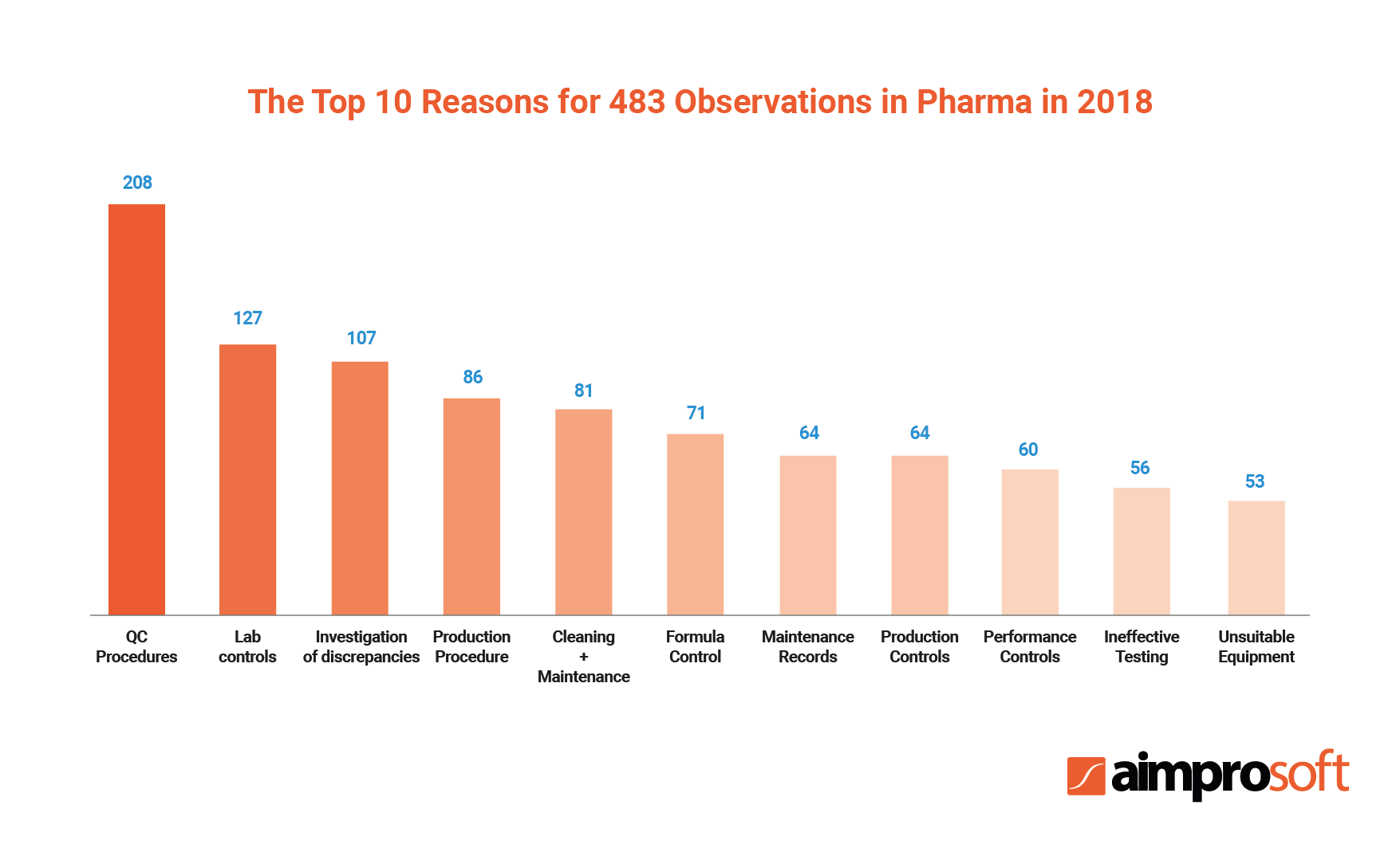 The top 10 reasons for 483 observations in the pharmaceutical industry in 2018