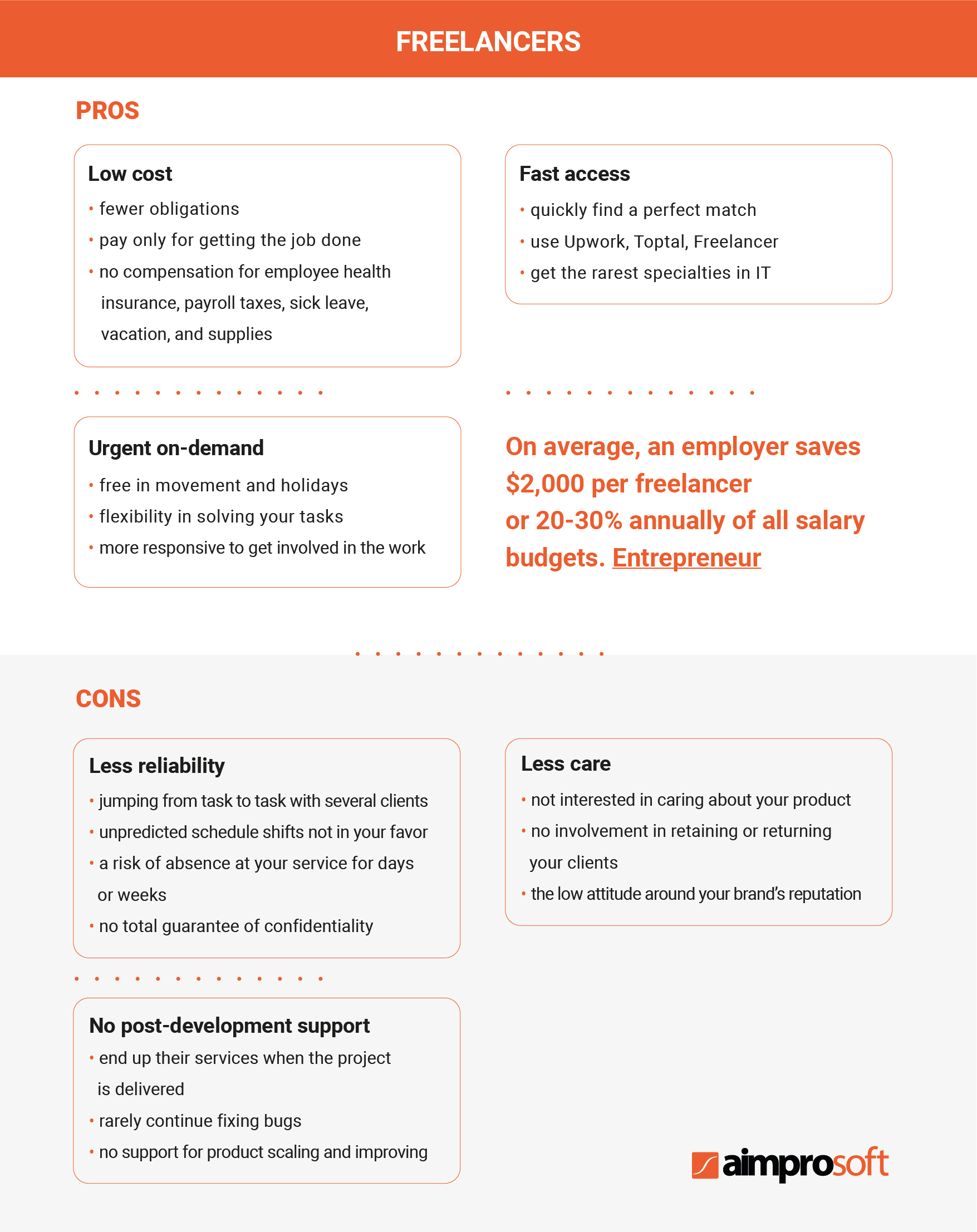 Working with freelancers as remote software developers. Pros and Cons