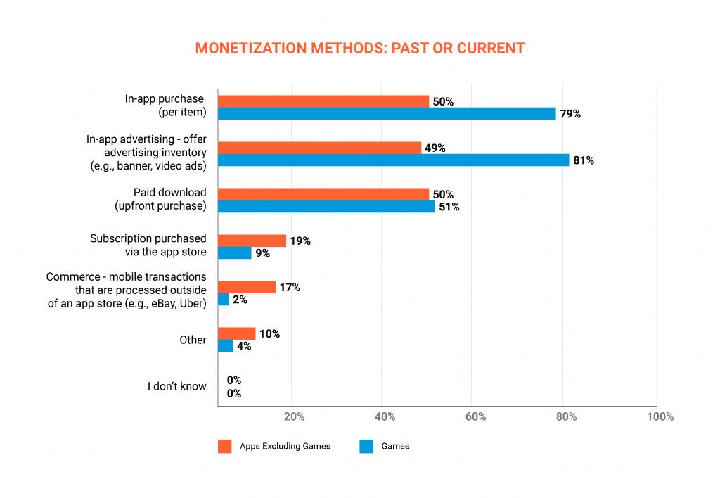 Statistics of monetization methods popularity