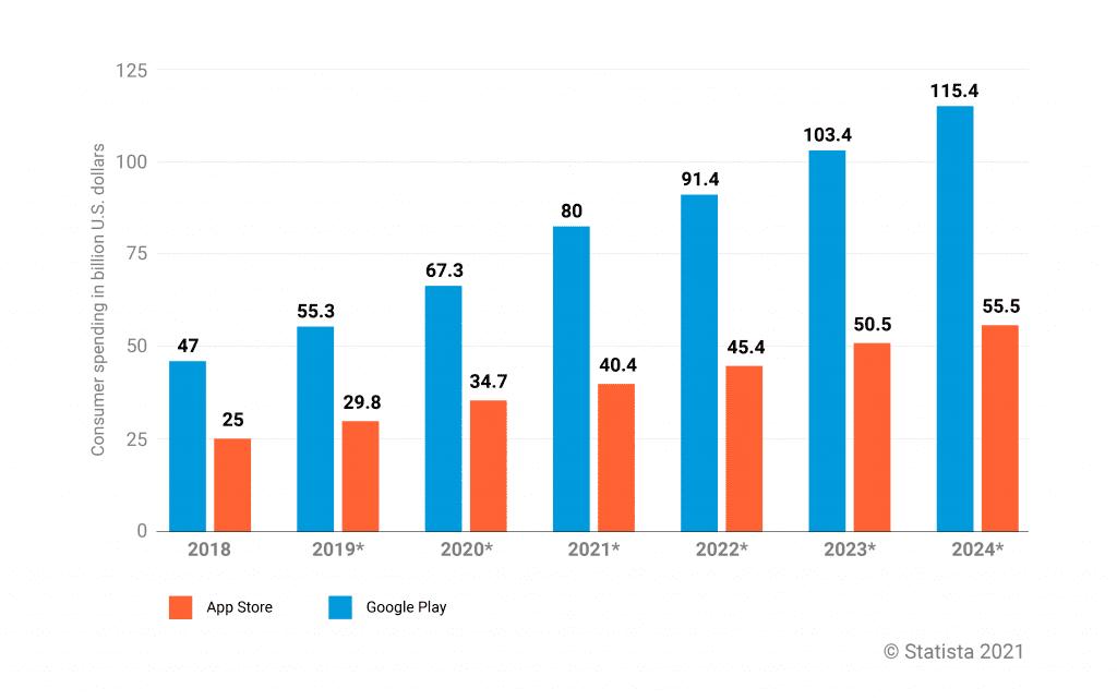 Consumer spending in App stores