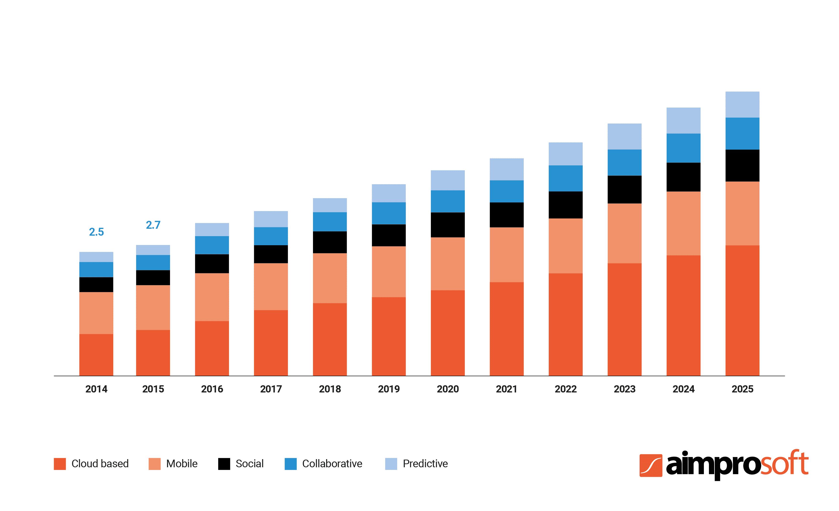 Medical CRM market revenue (2014-2025)
