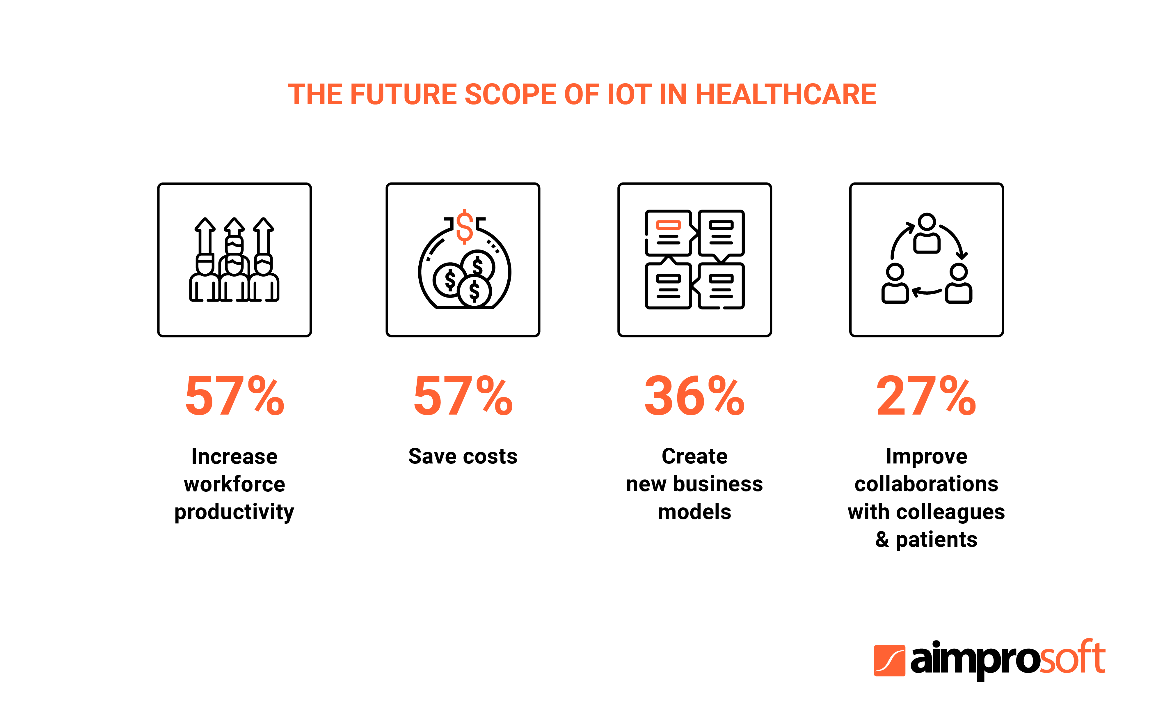 The future impact of IoT in healthcare