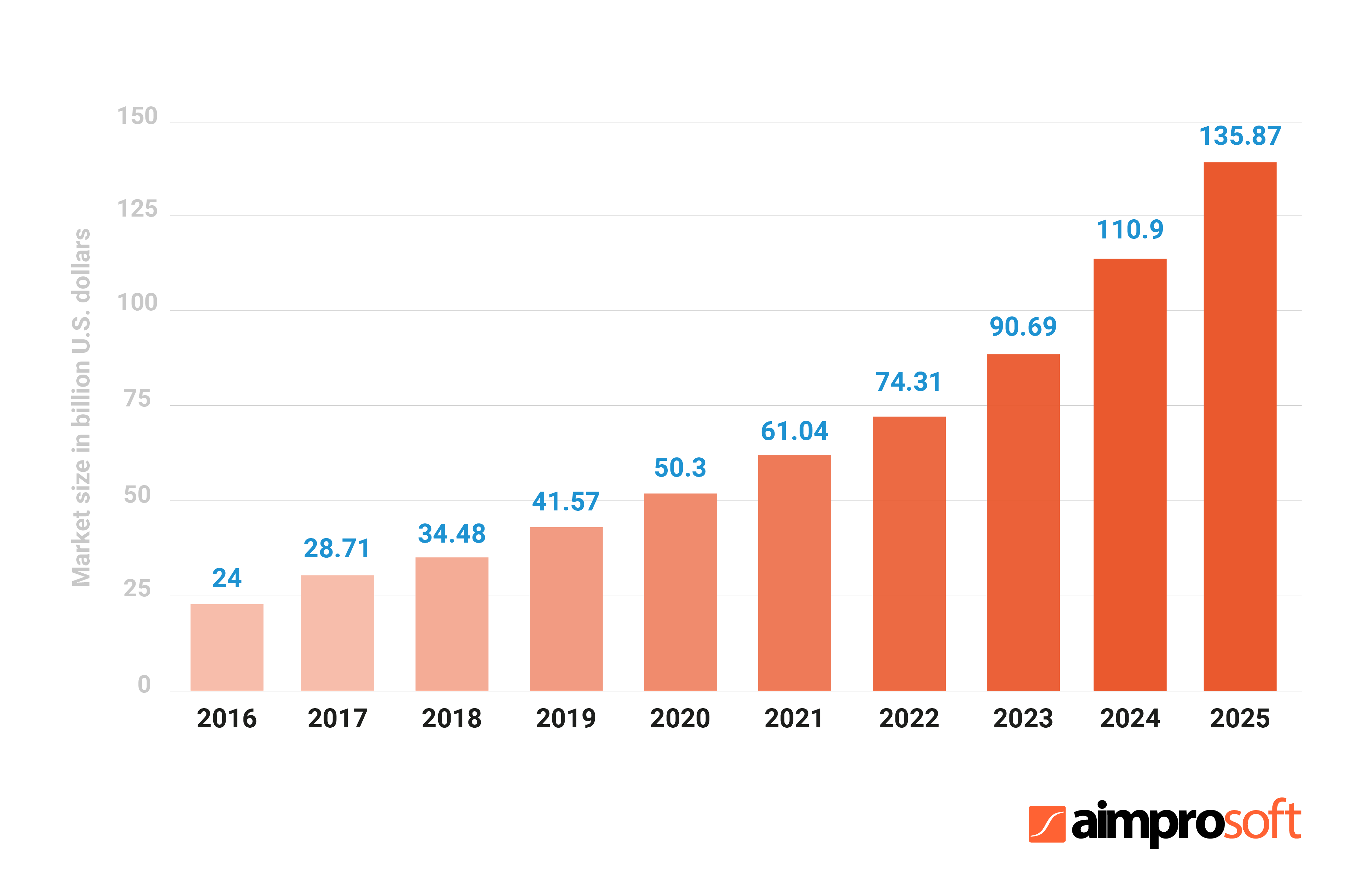Projected size of the IoT in healthcare market worldwide from 2016 to 2025