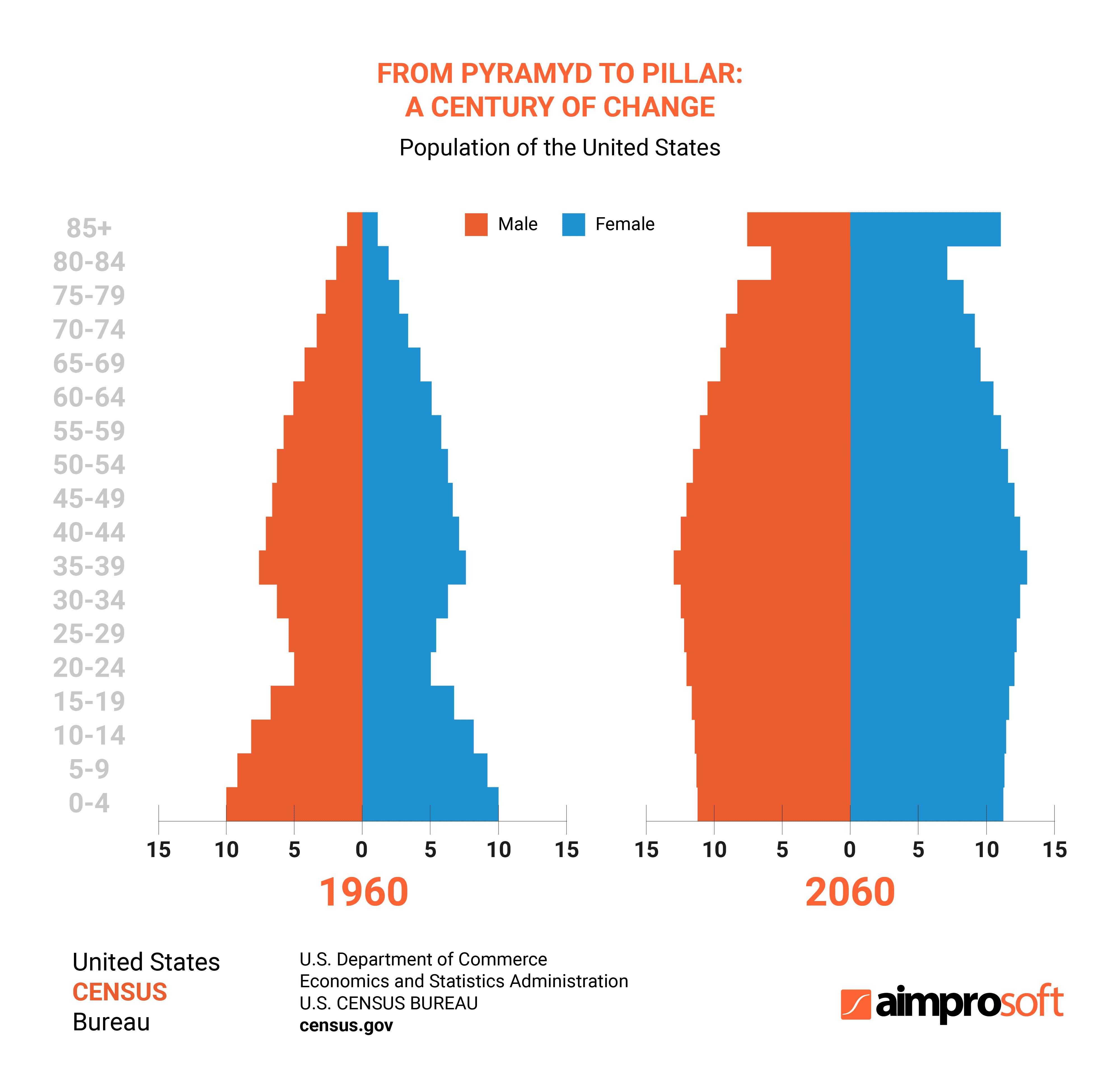 Statistics of US population between 1960 and 2060
