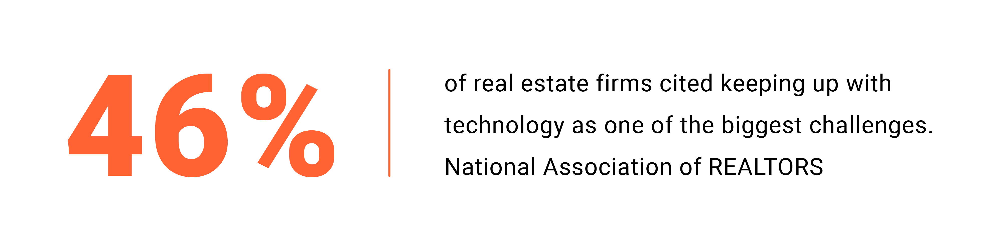 46% of real estate firms see it challenging to keep pace with technology adoption