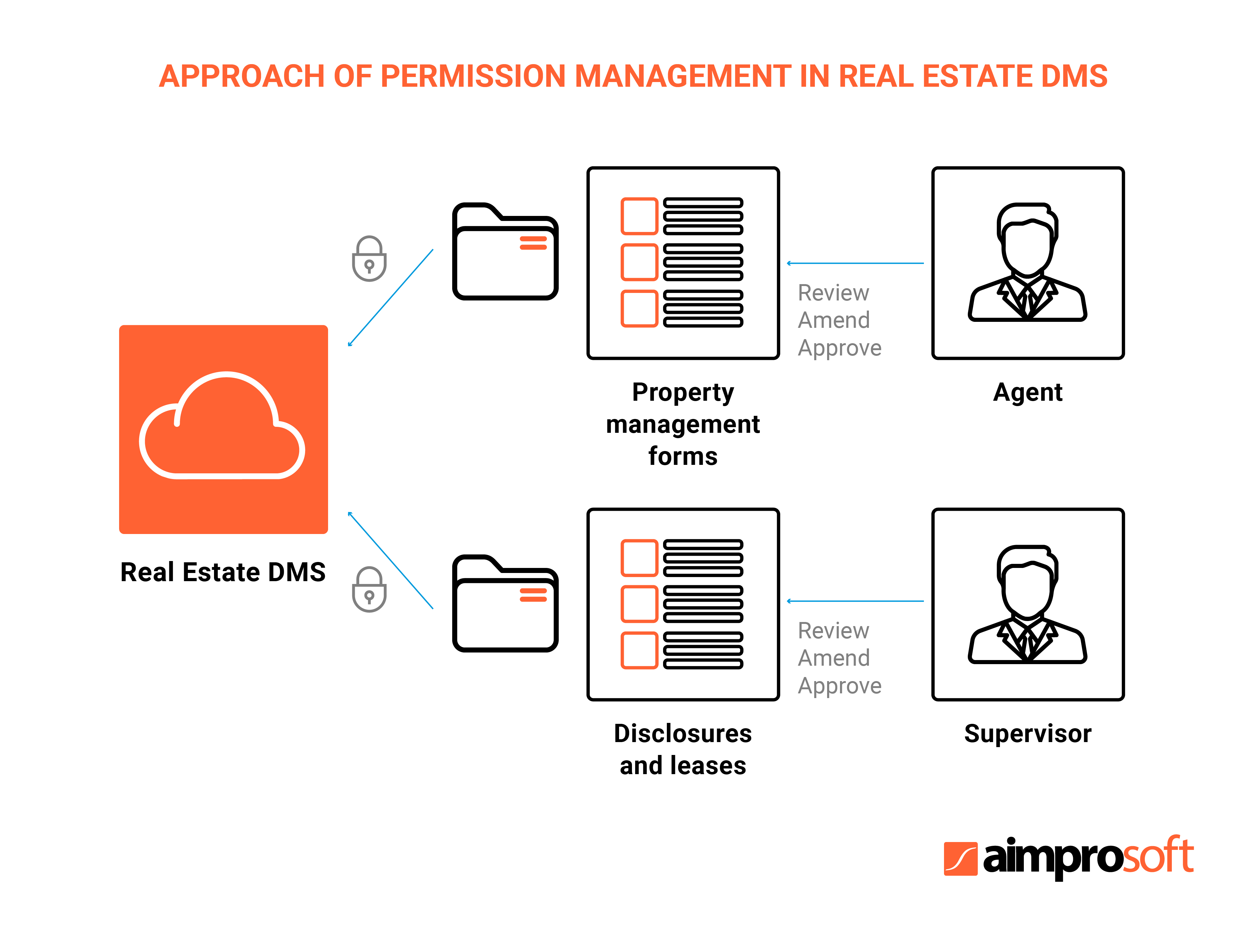 Real estate permission management in document management software