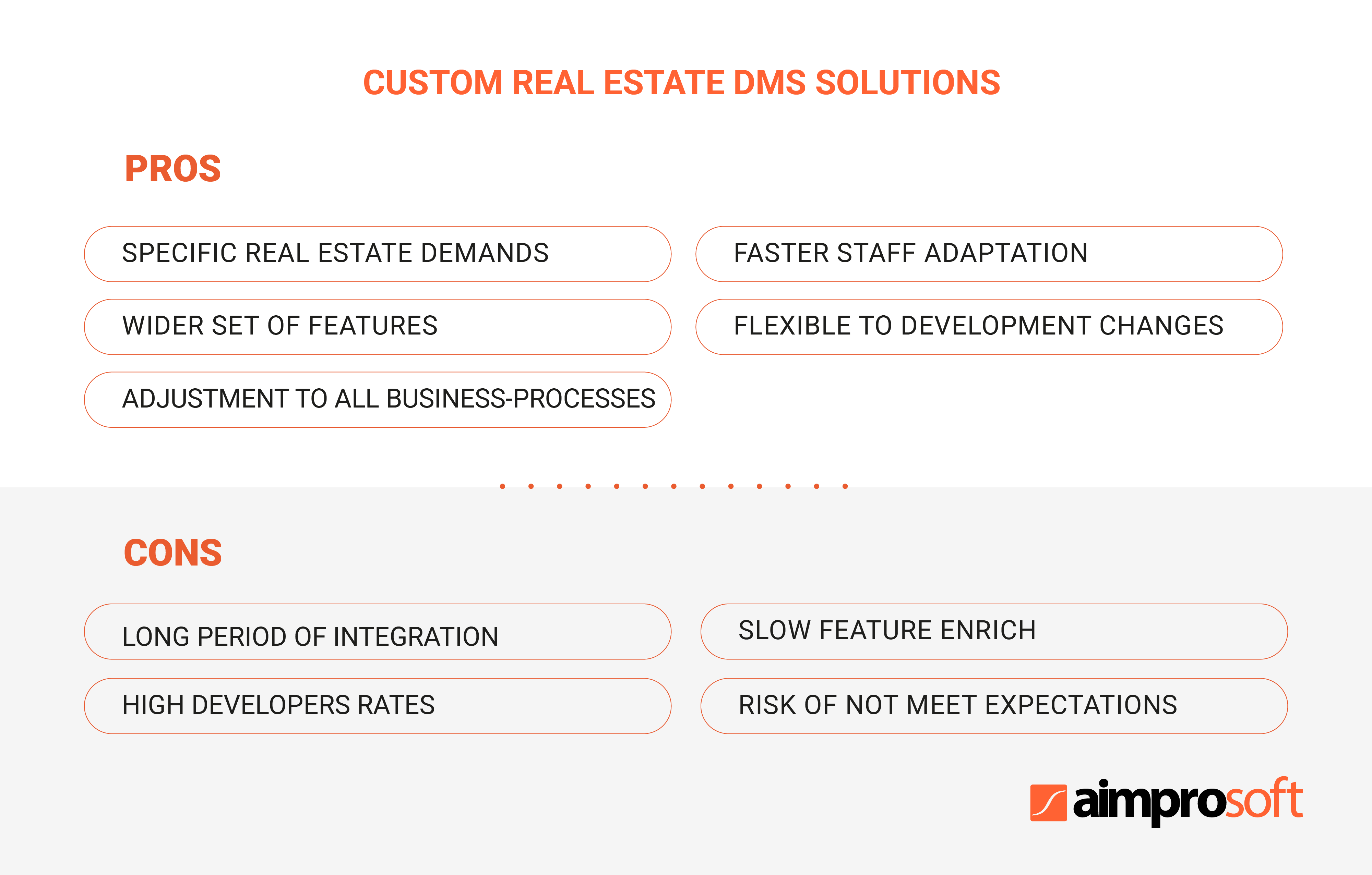Real estate custom solution: pros and cons of document management software