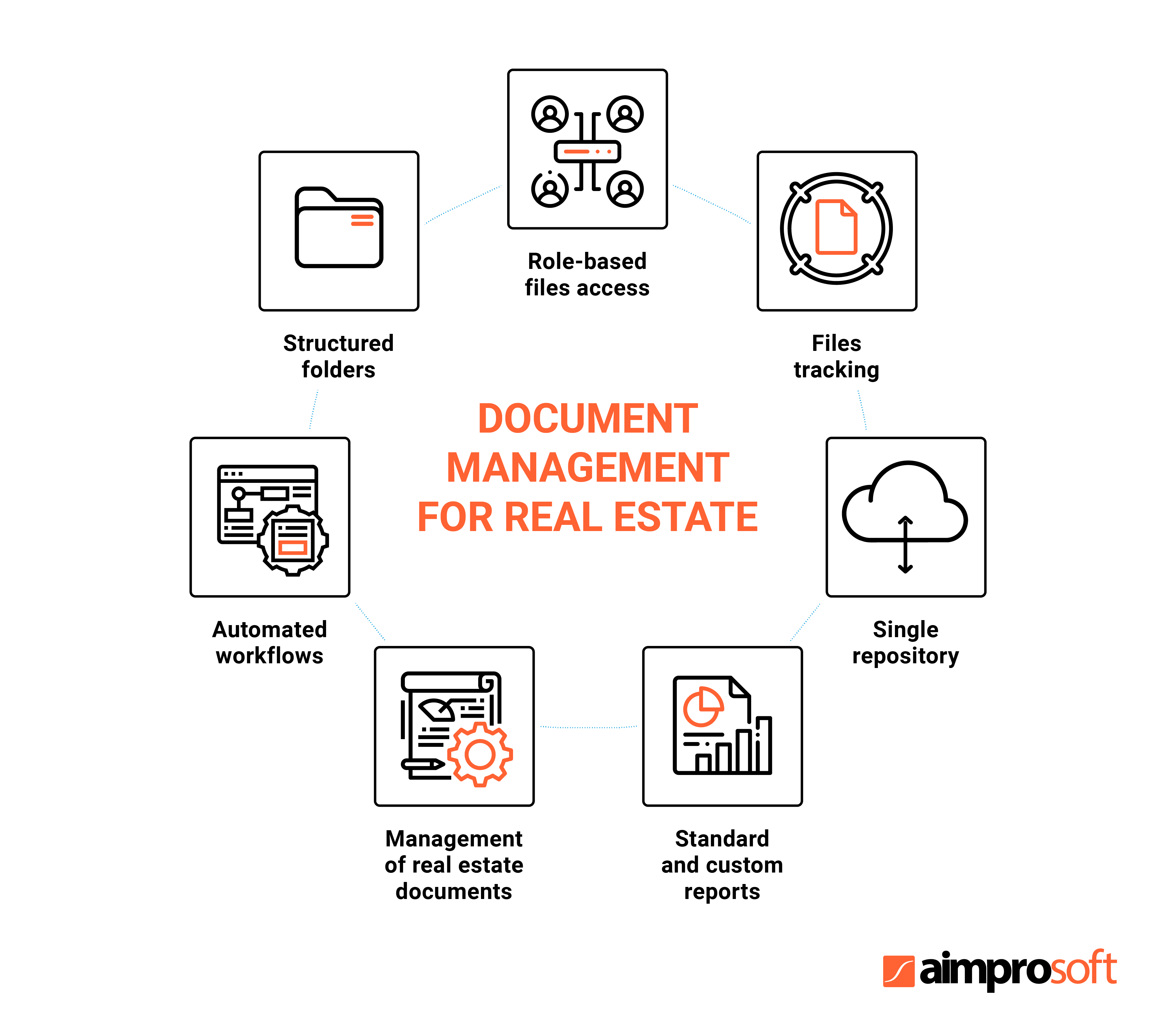 Example of document storage in real estate management software