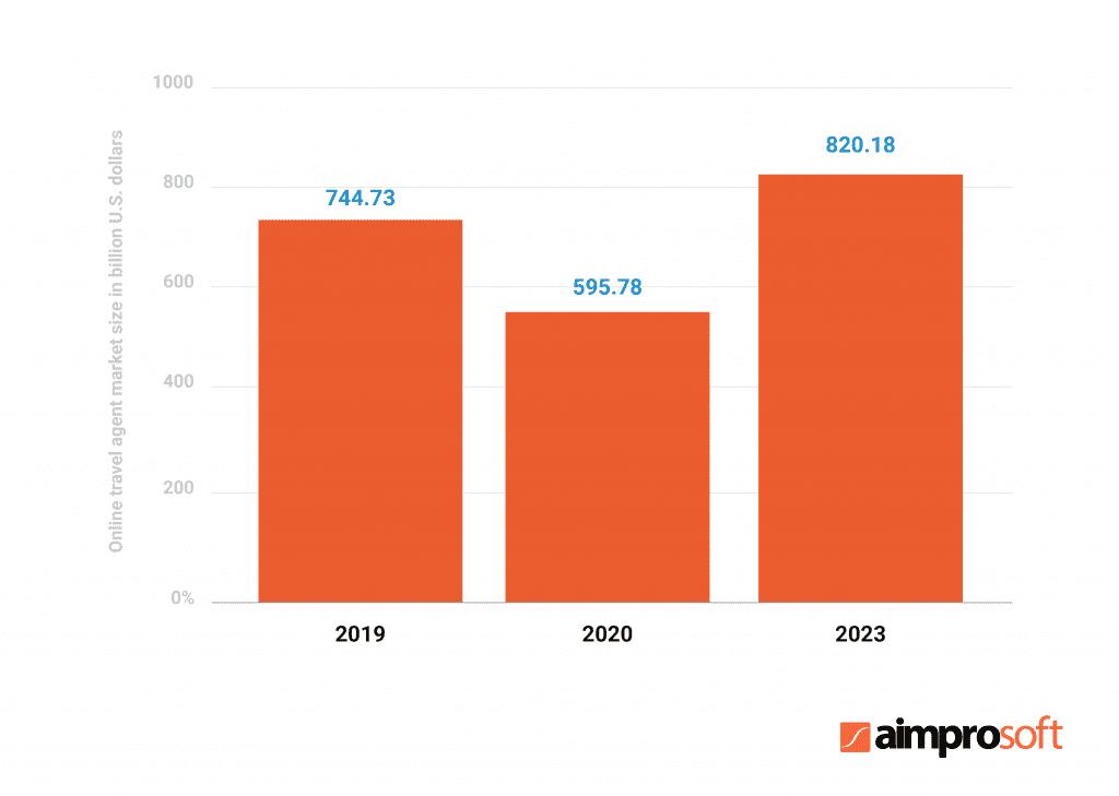 Online travel agent market size