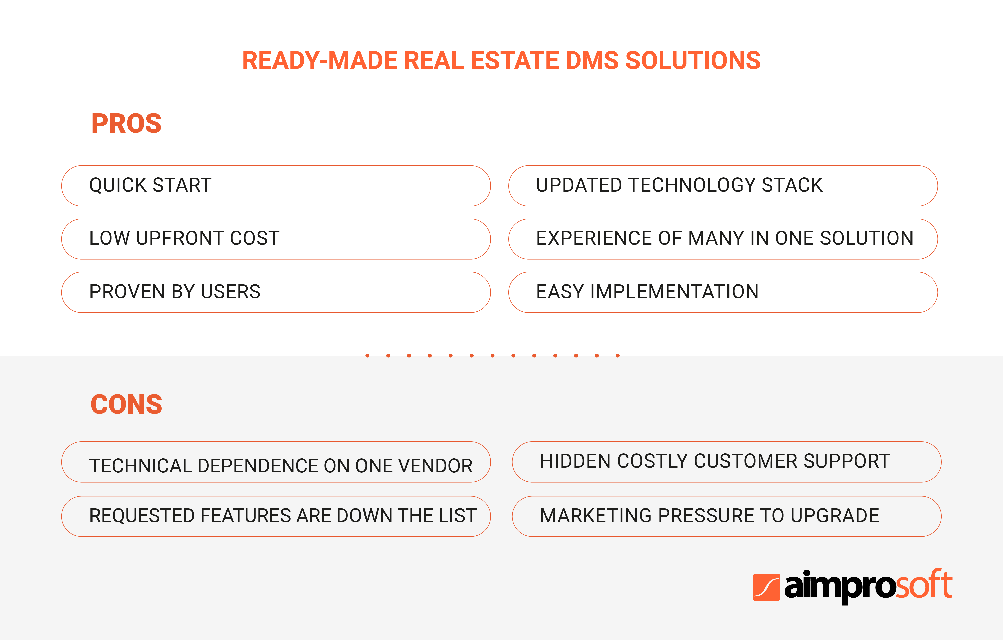 Real estate ready-made solution: pros and cons of document management software