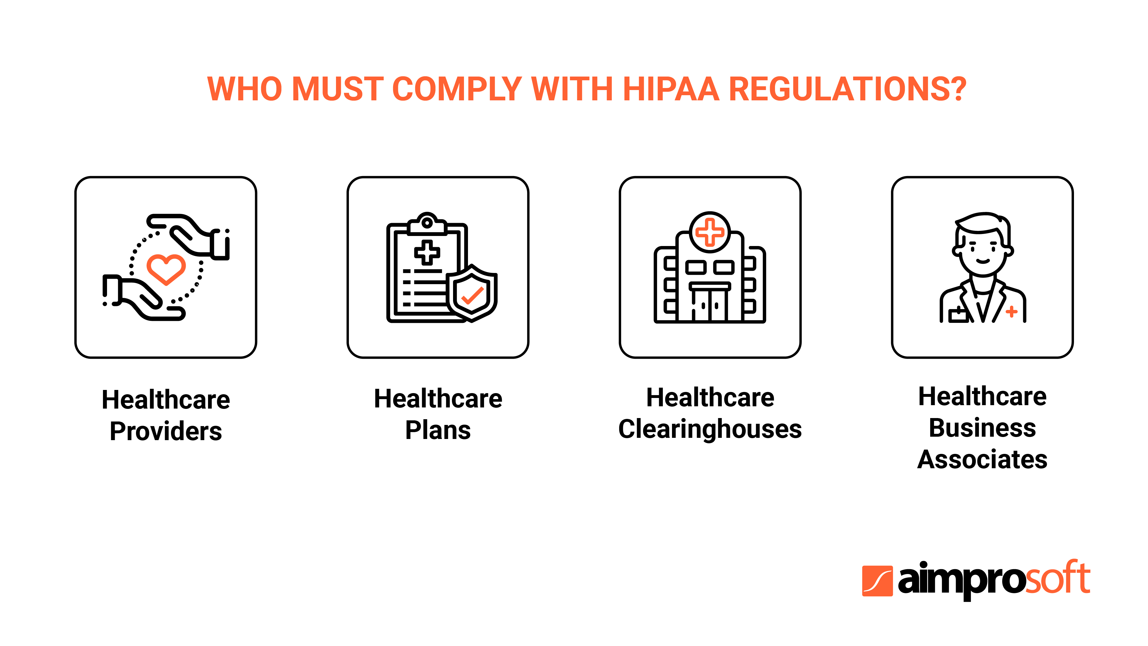 HIPAA compliant entities are divided into four categories