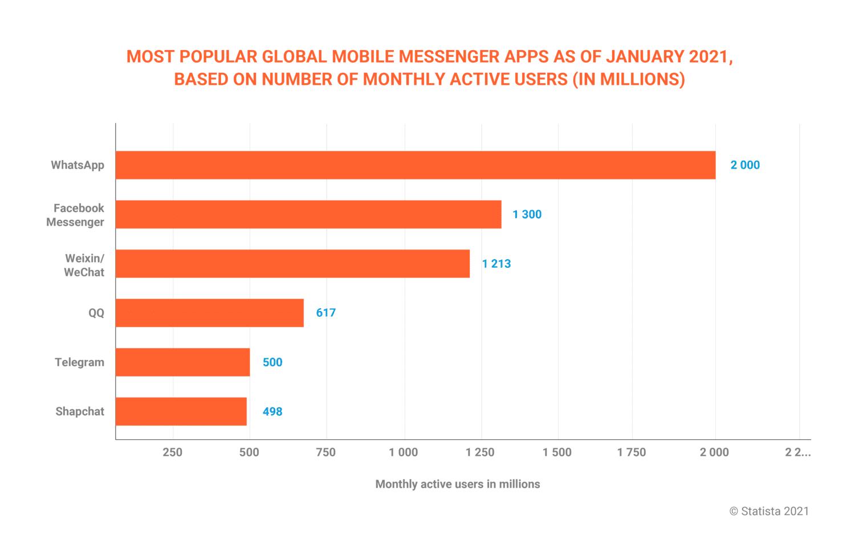 Messengers popularity statistics (2021)