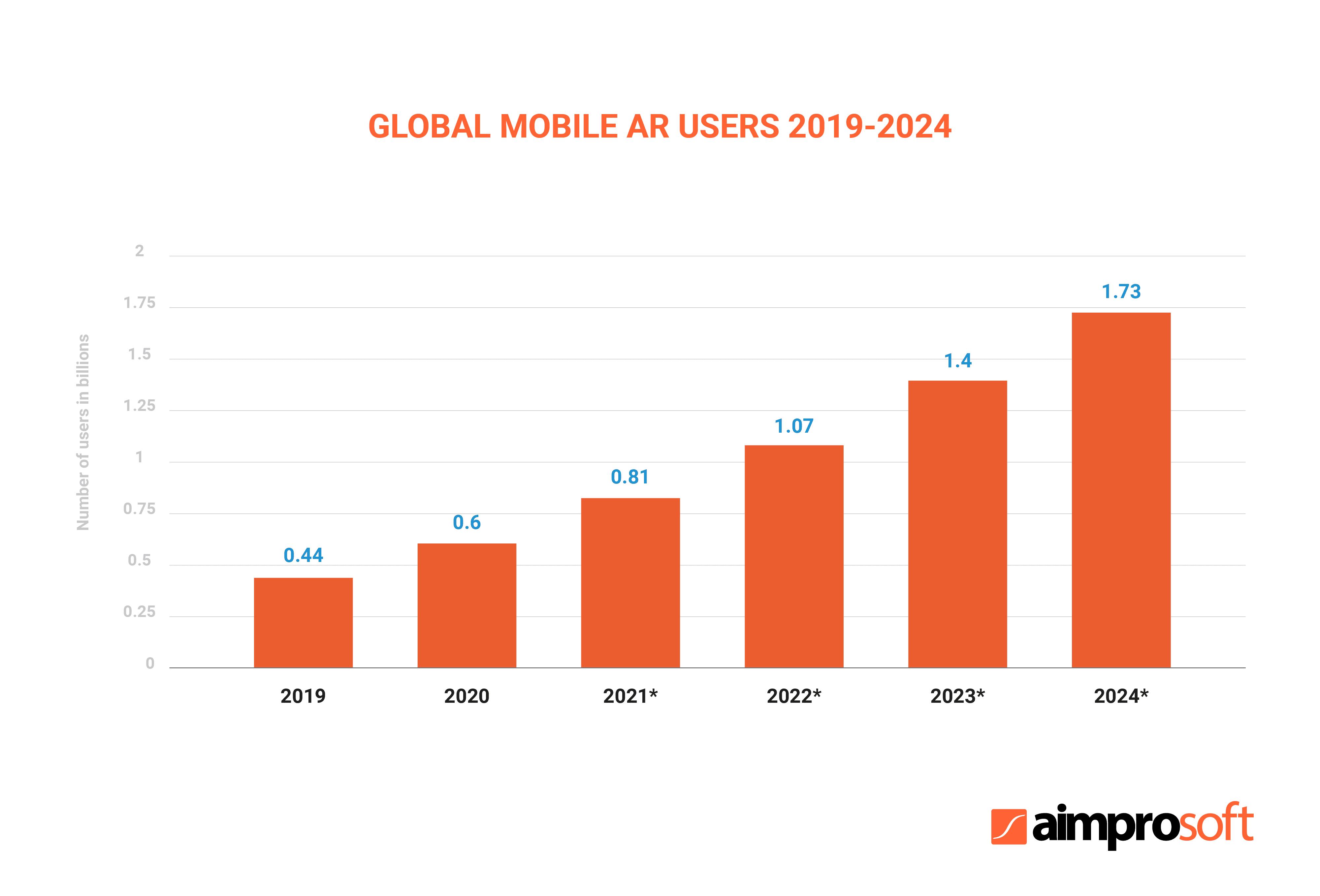 Global mobile AR users, 2019-2024