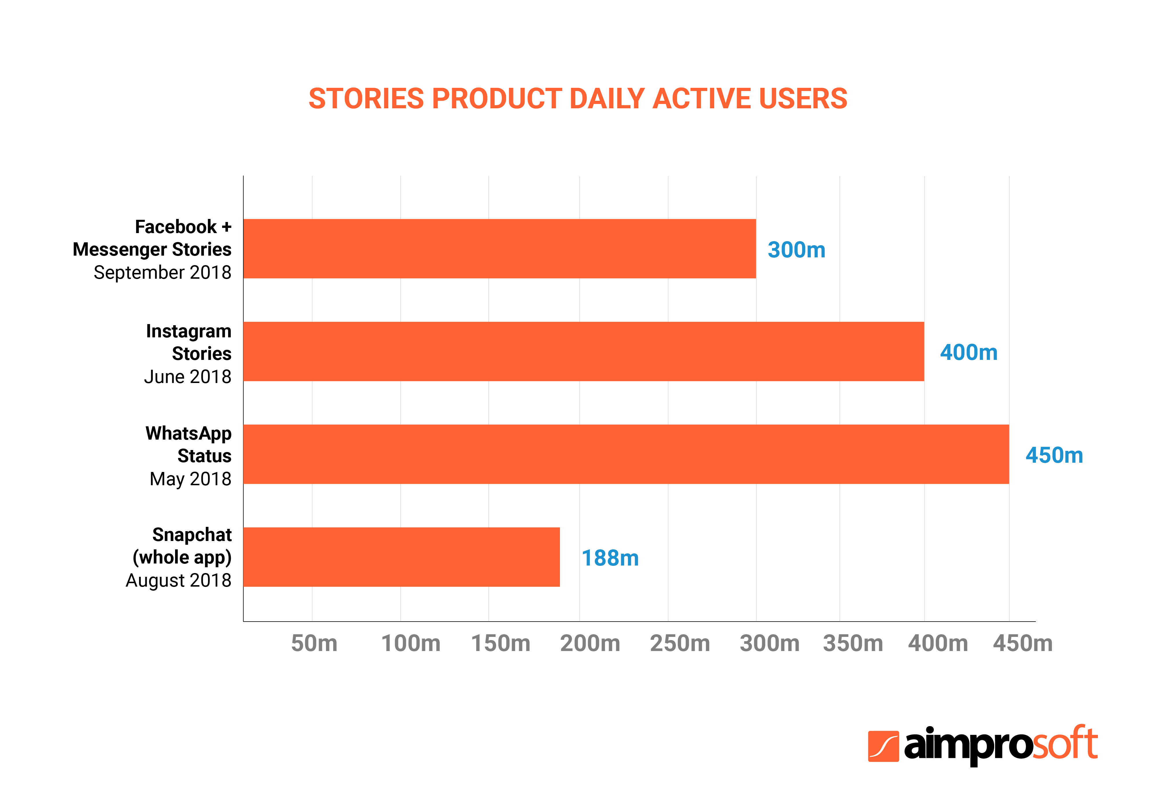 The scope of stories product daily active users