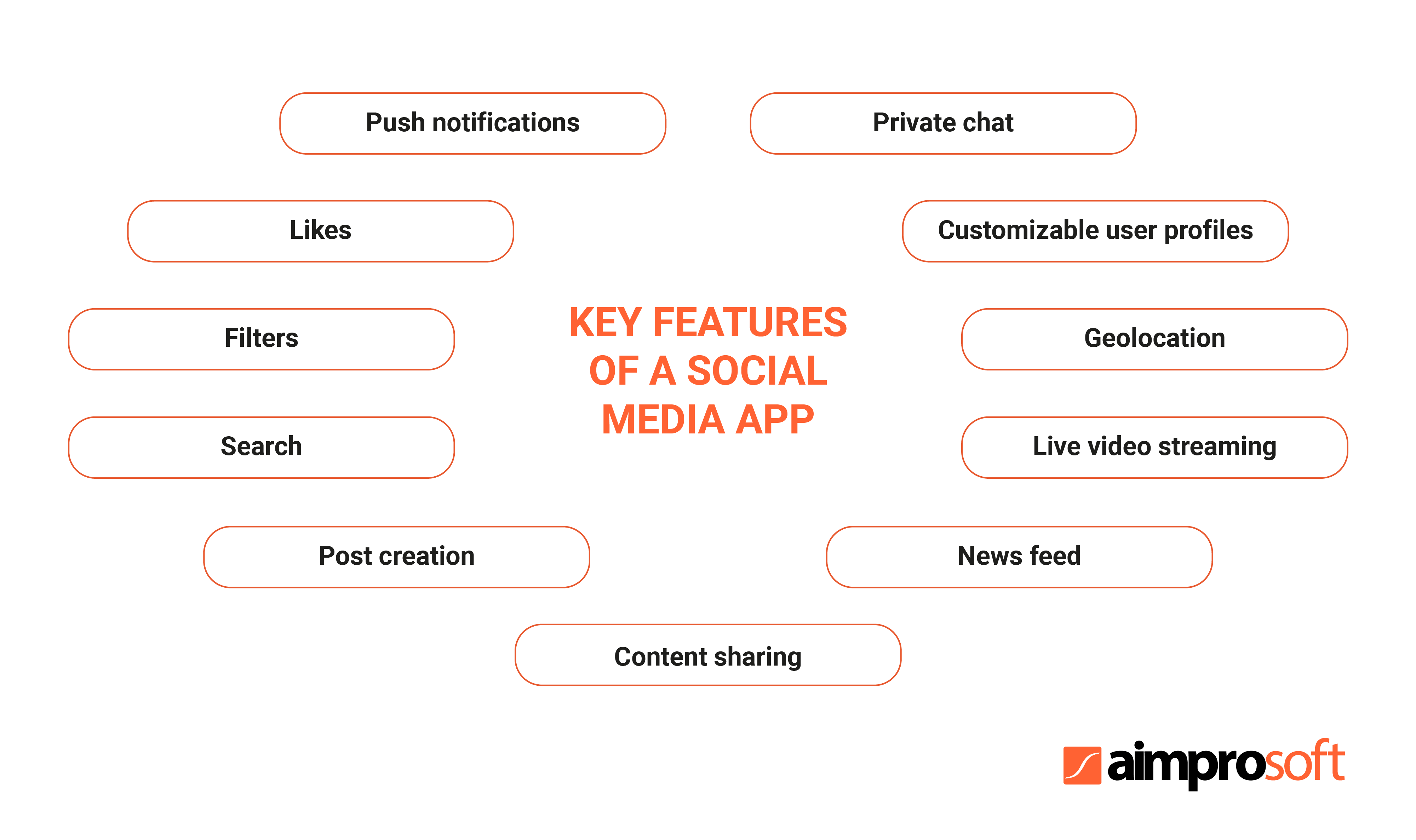 build your own social network app