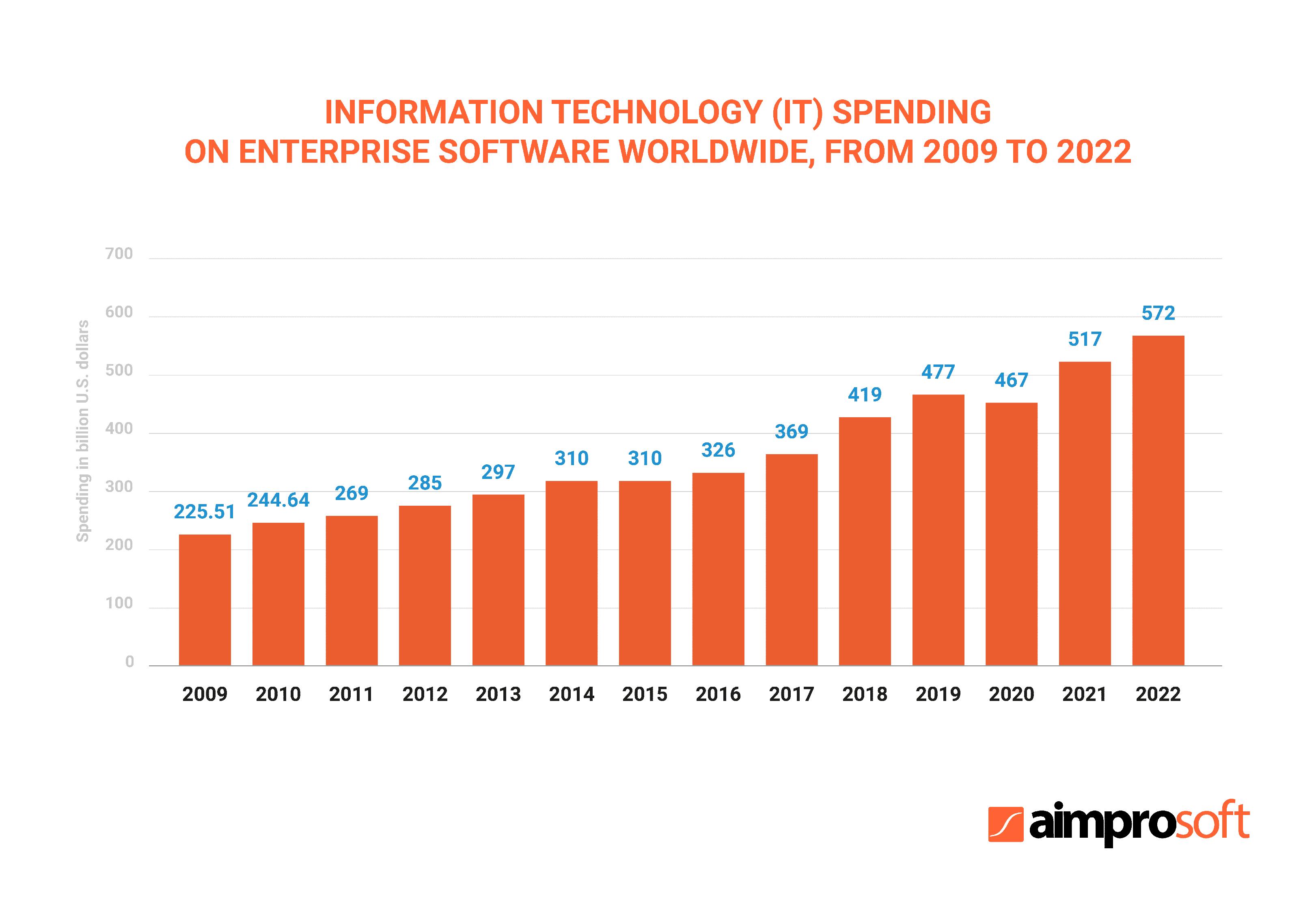 Information technology (IT) spending on enterprise software worldwide, from 2009 to 2019 (in billion U.S. dollars). Statista 2018.