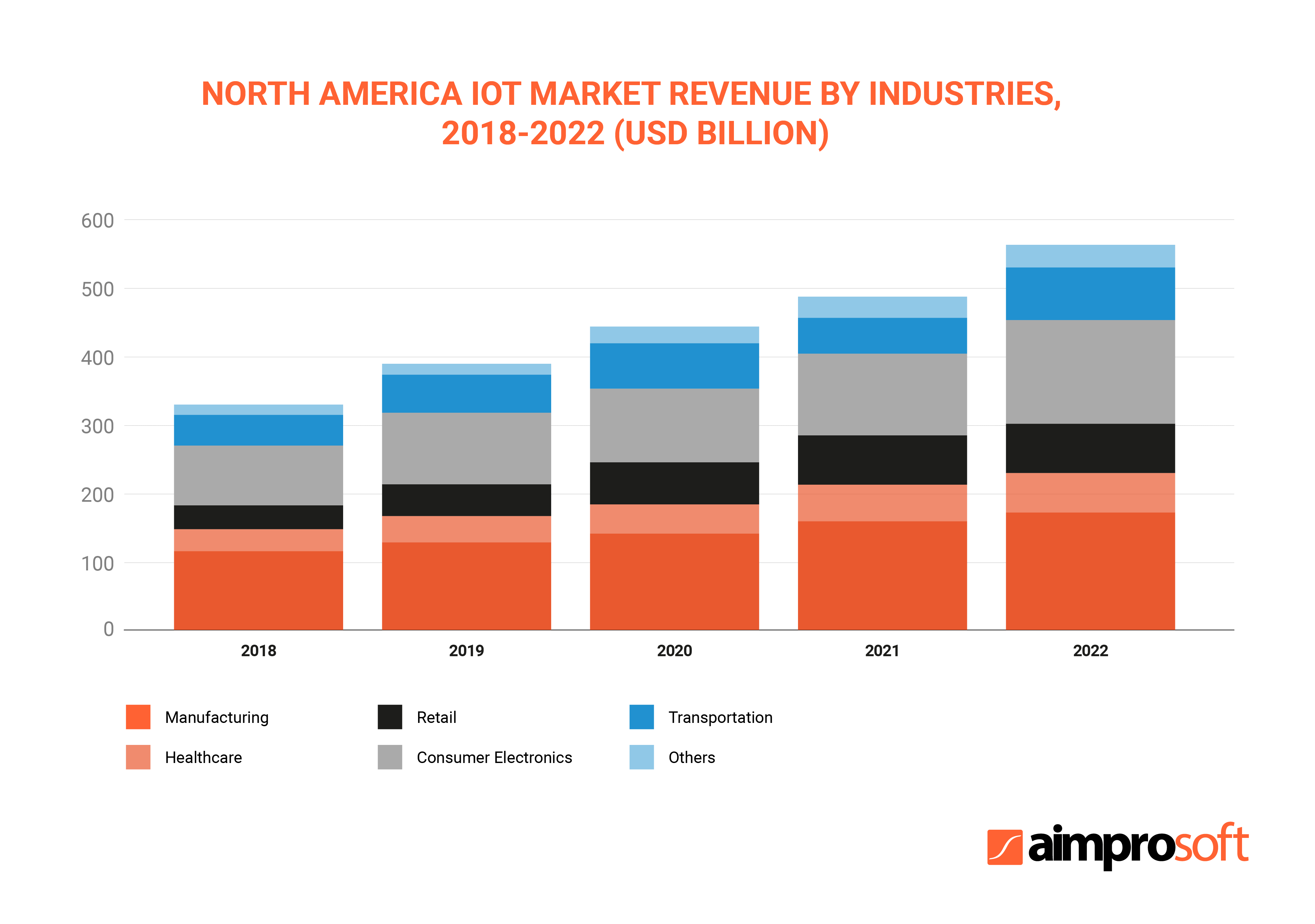 North America IoT market revenue by industries, 2018-2022