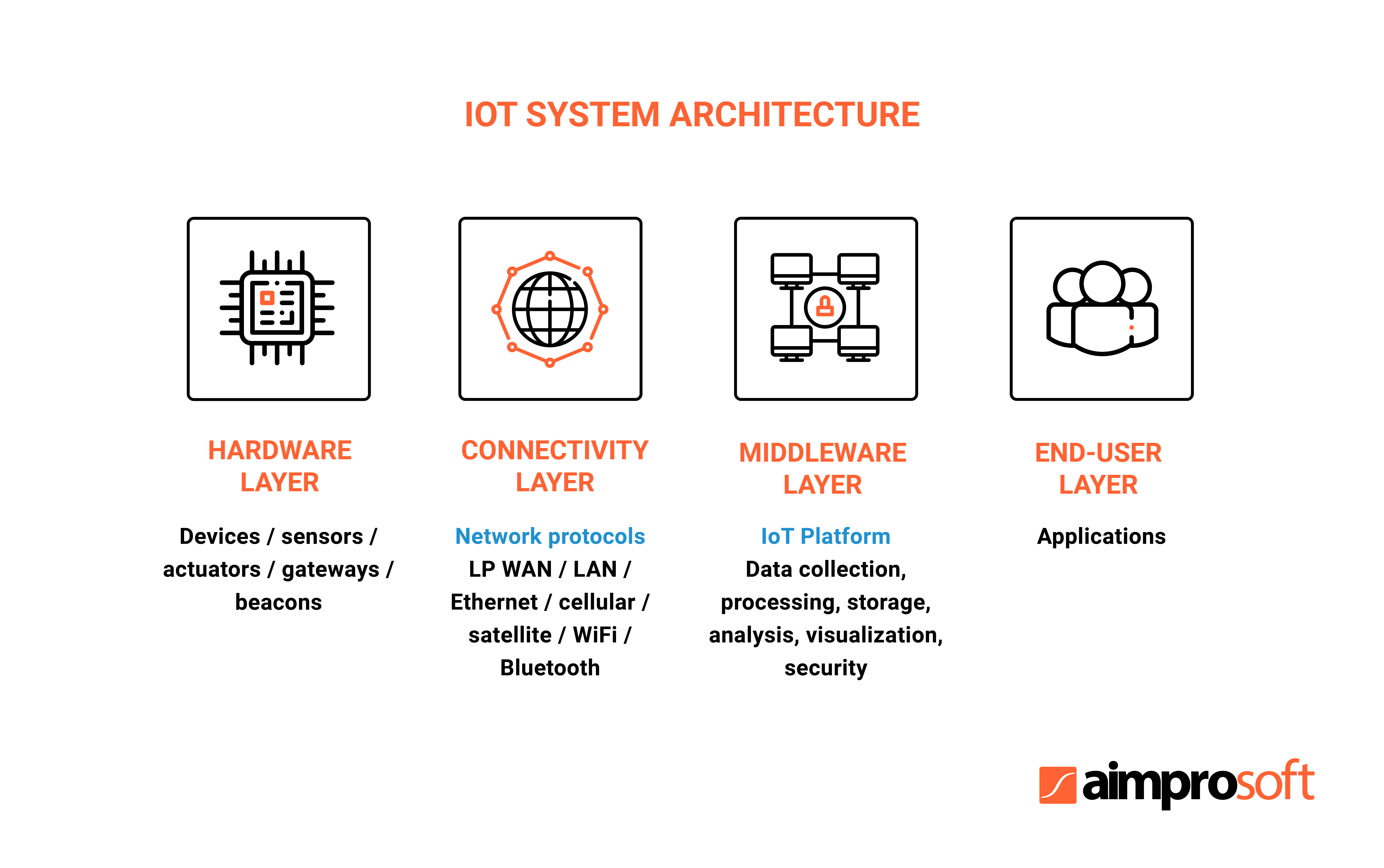 IoT system architecture including IoT app layer