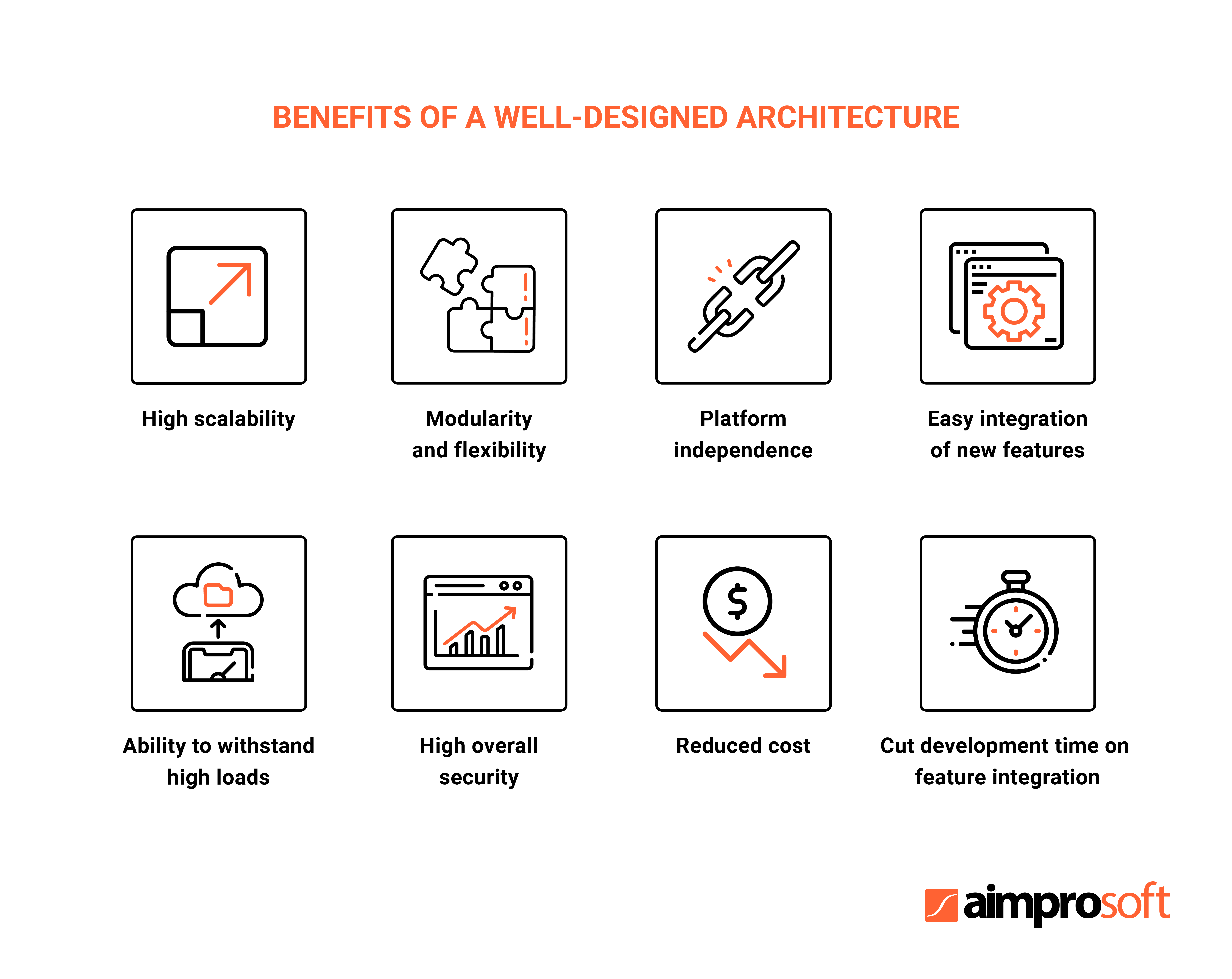 Benefits of an Internet of Things app architecture